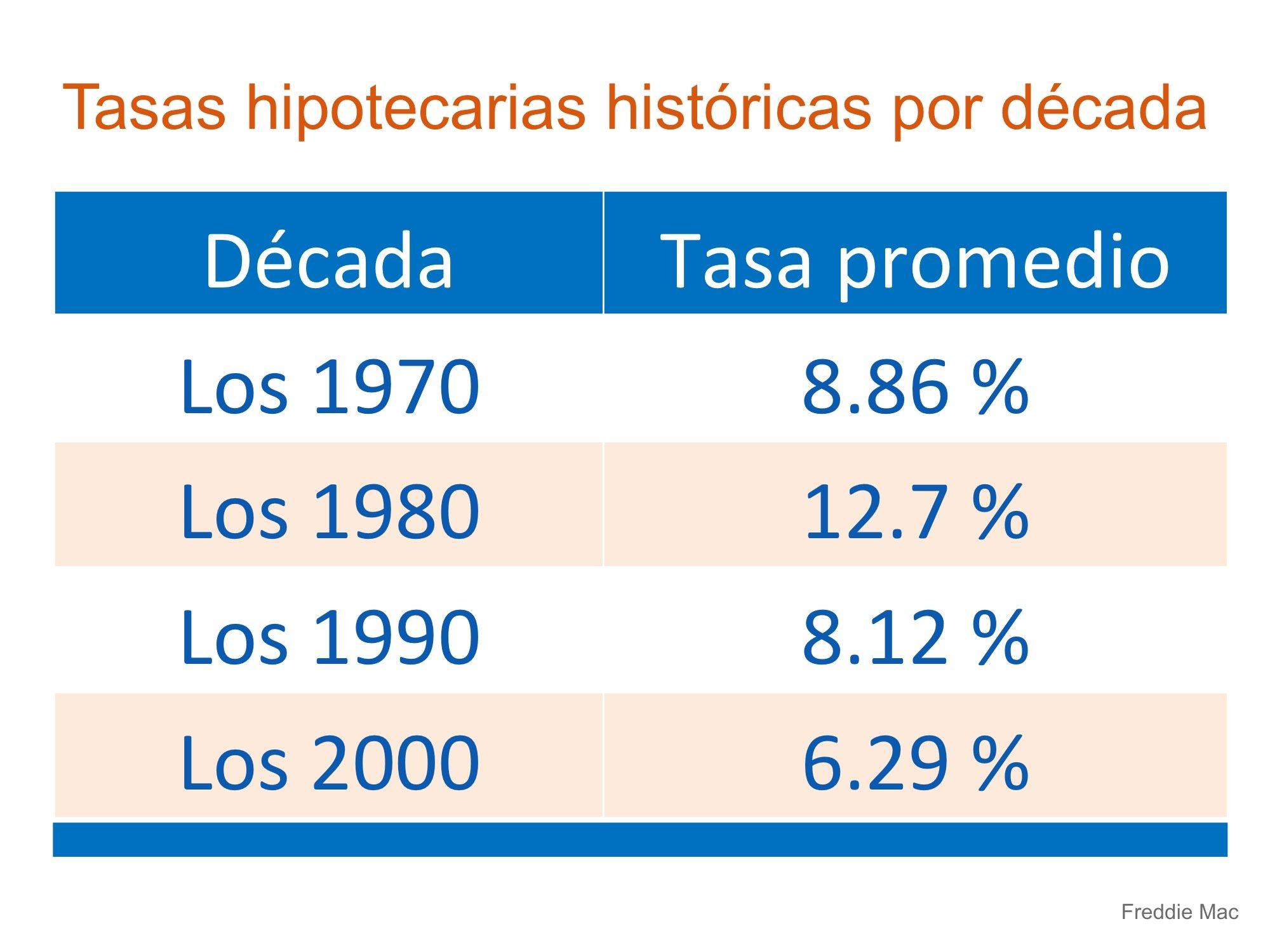Tasas por decada  | Simplifying The Market