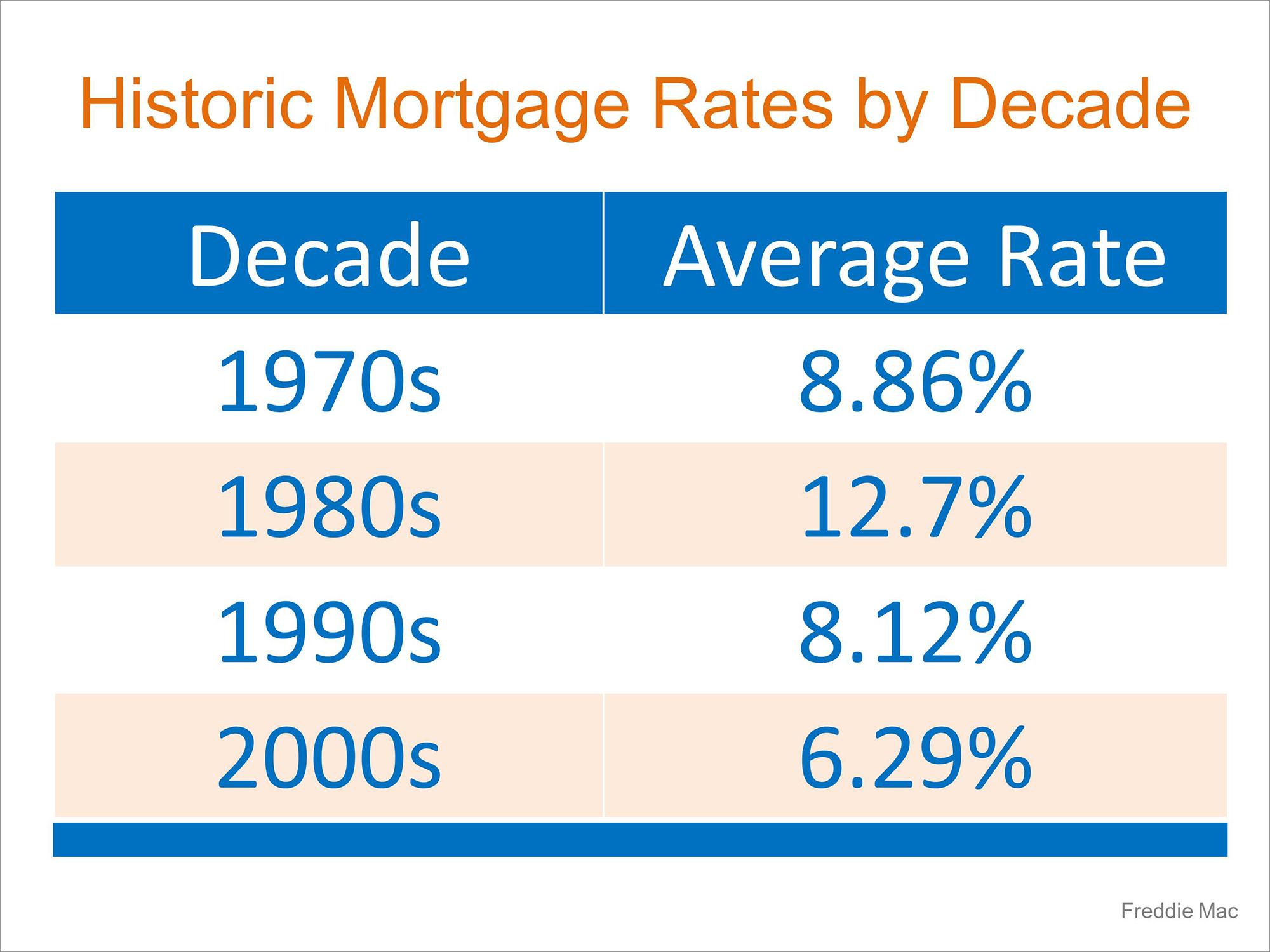 Historic Mortgage Rates By Decade | Simplifying The Market