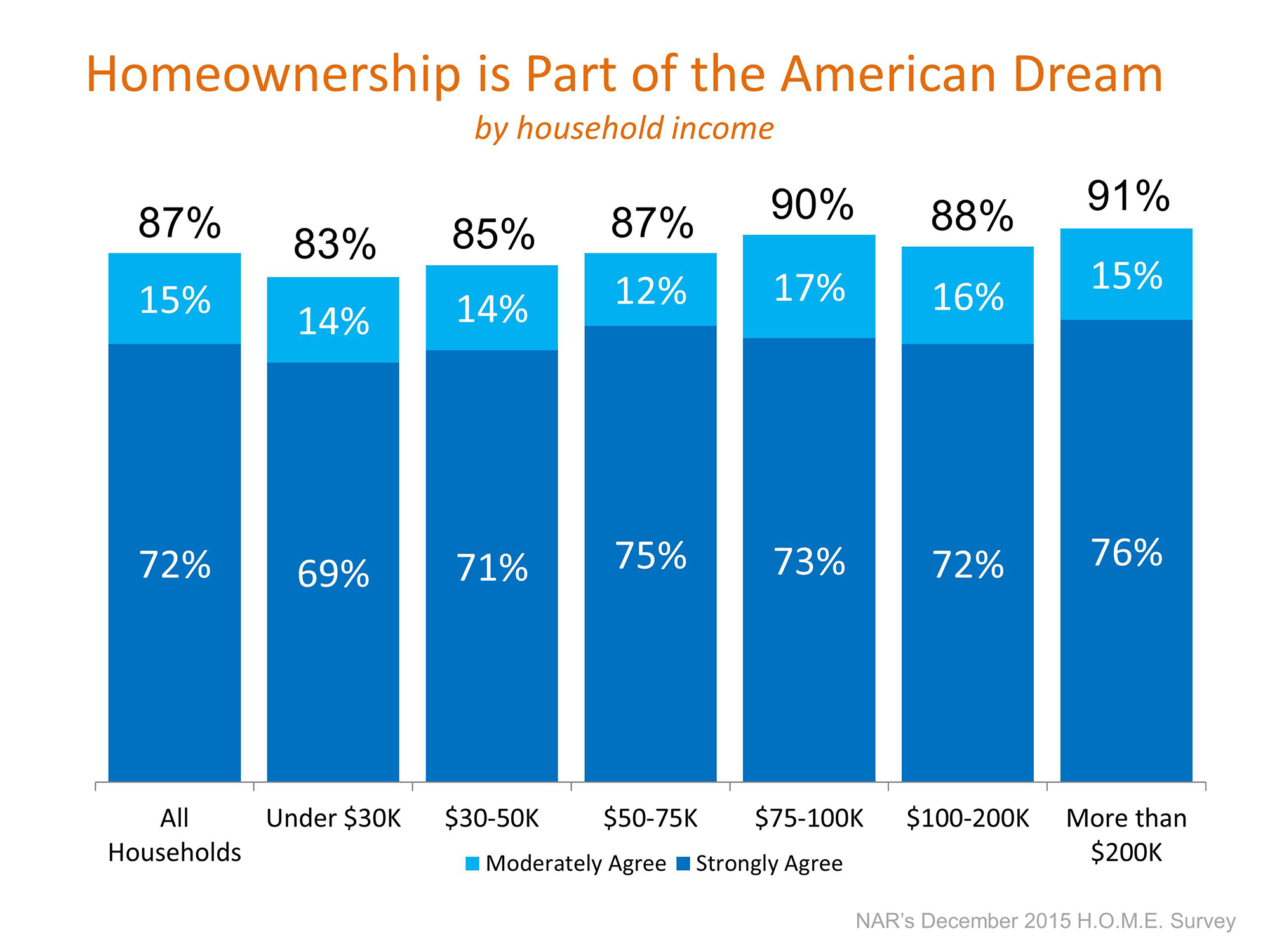 Homeownership Still The American Dream | Simplifying The Market