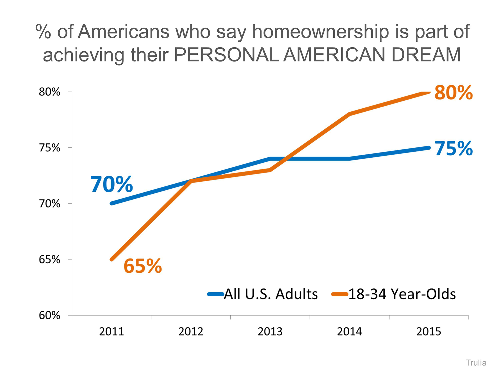 American Dream of Homeownership | Simplifying The Market