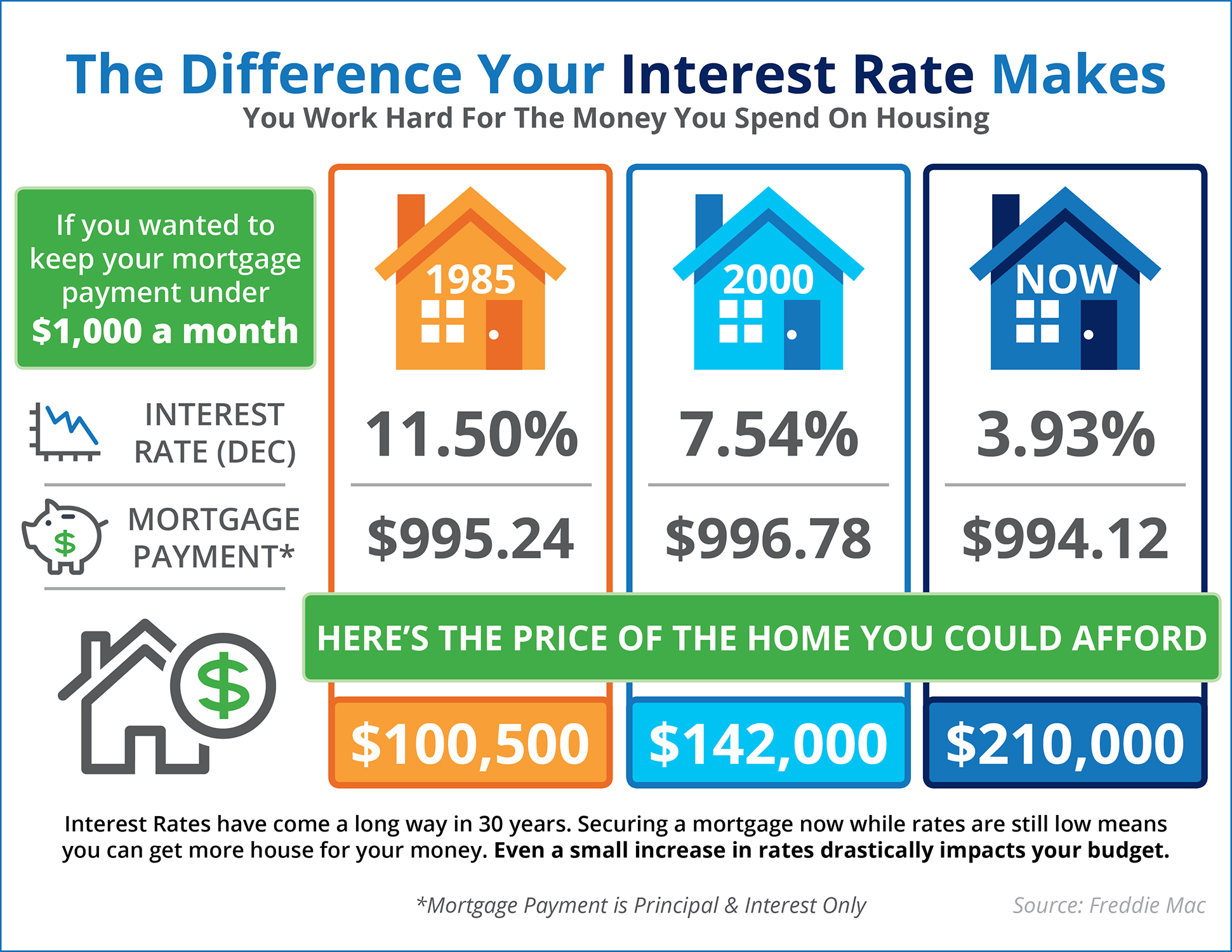 Do You Know The Difference Your Interest Rate Makes? [INFOGRAPHIC]   Simplifying The Market