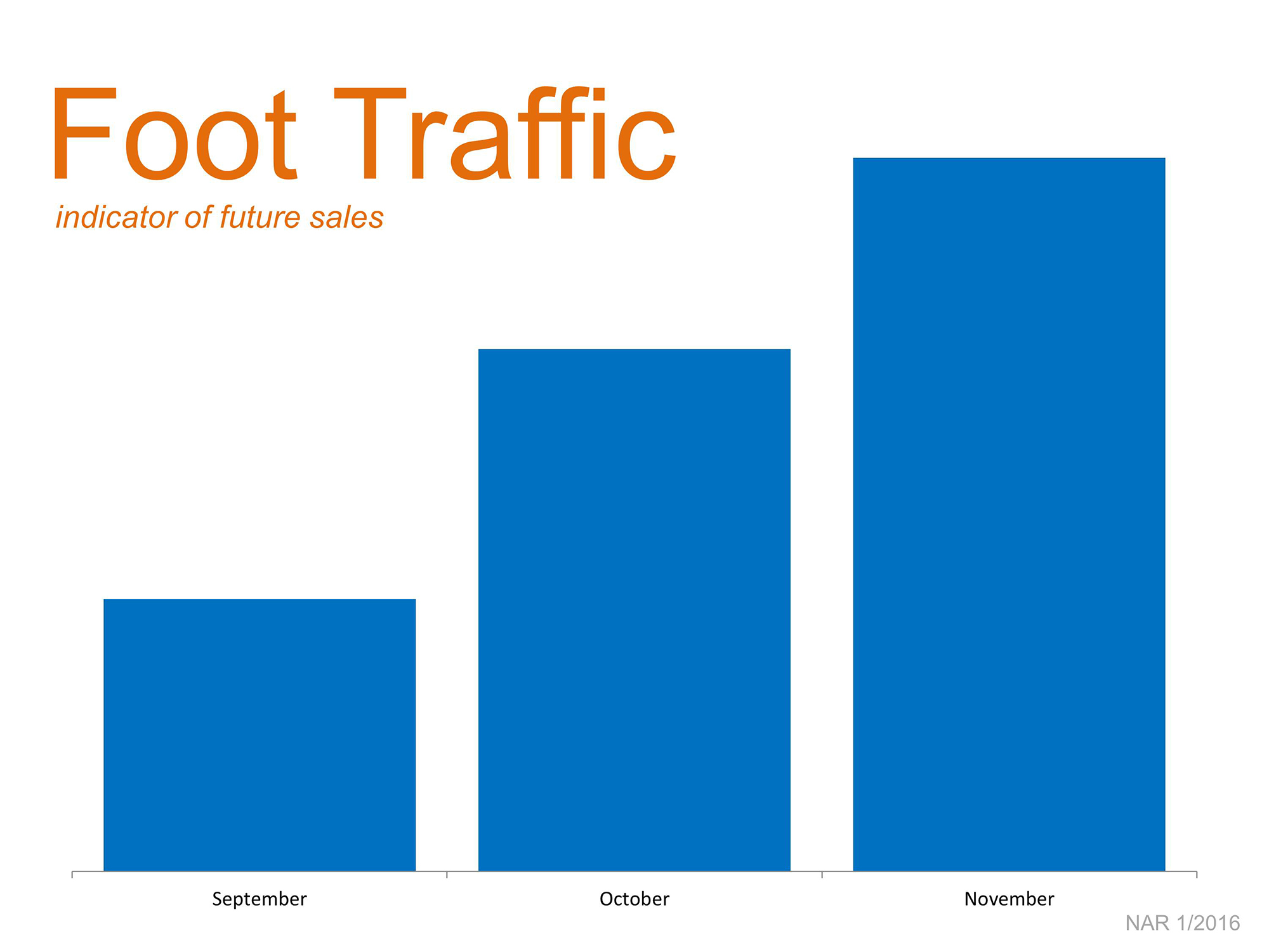 Foot Traffic Growing | Simplifying The Market