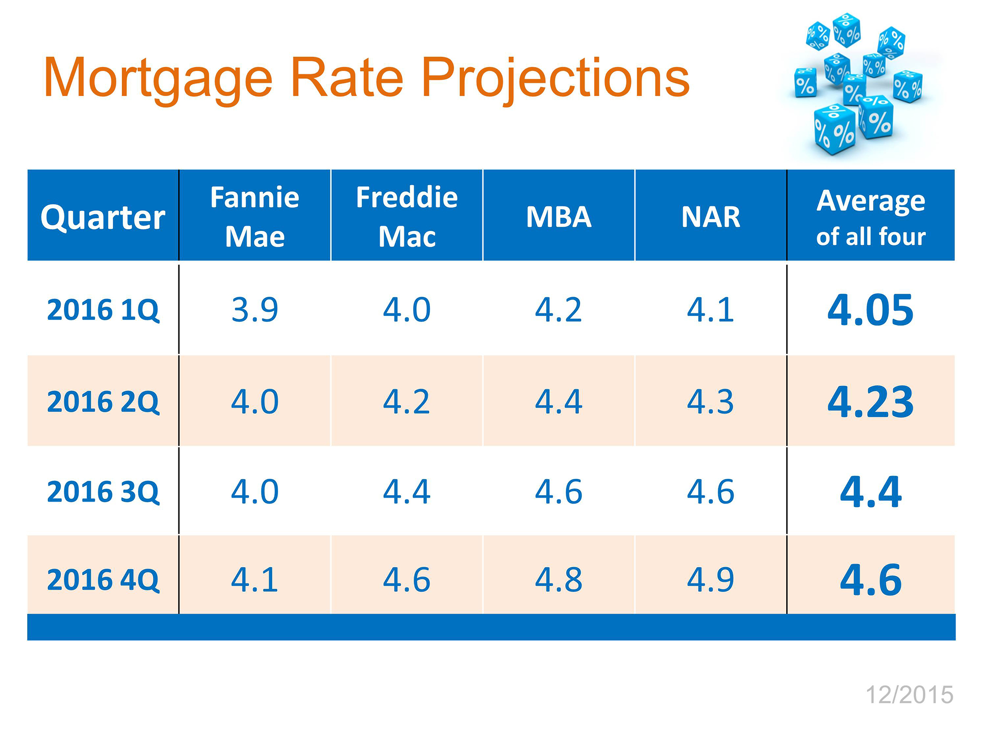Interest Rates   Simplifying The Market
