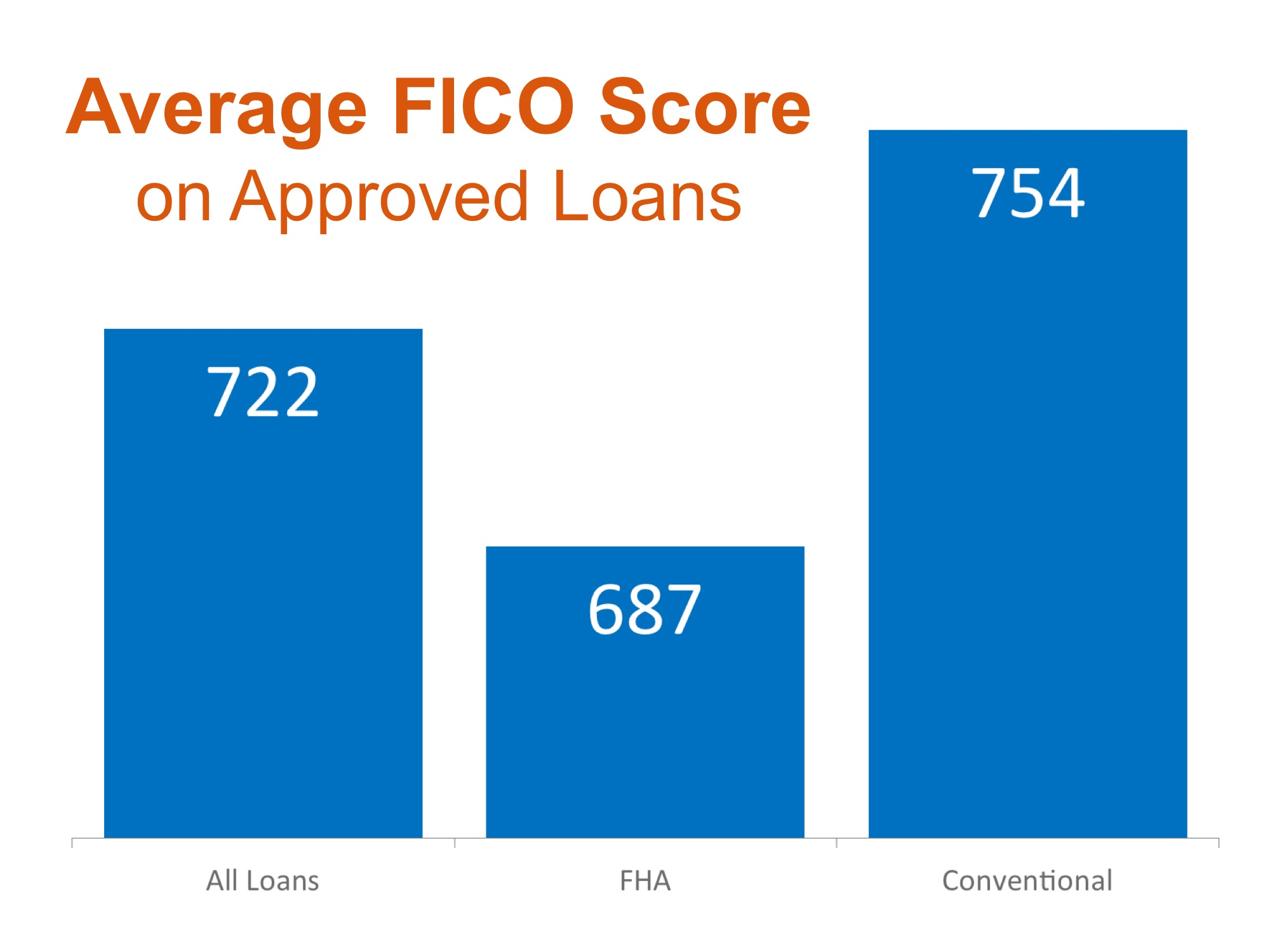FICO Scores | Simplifying The Market