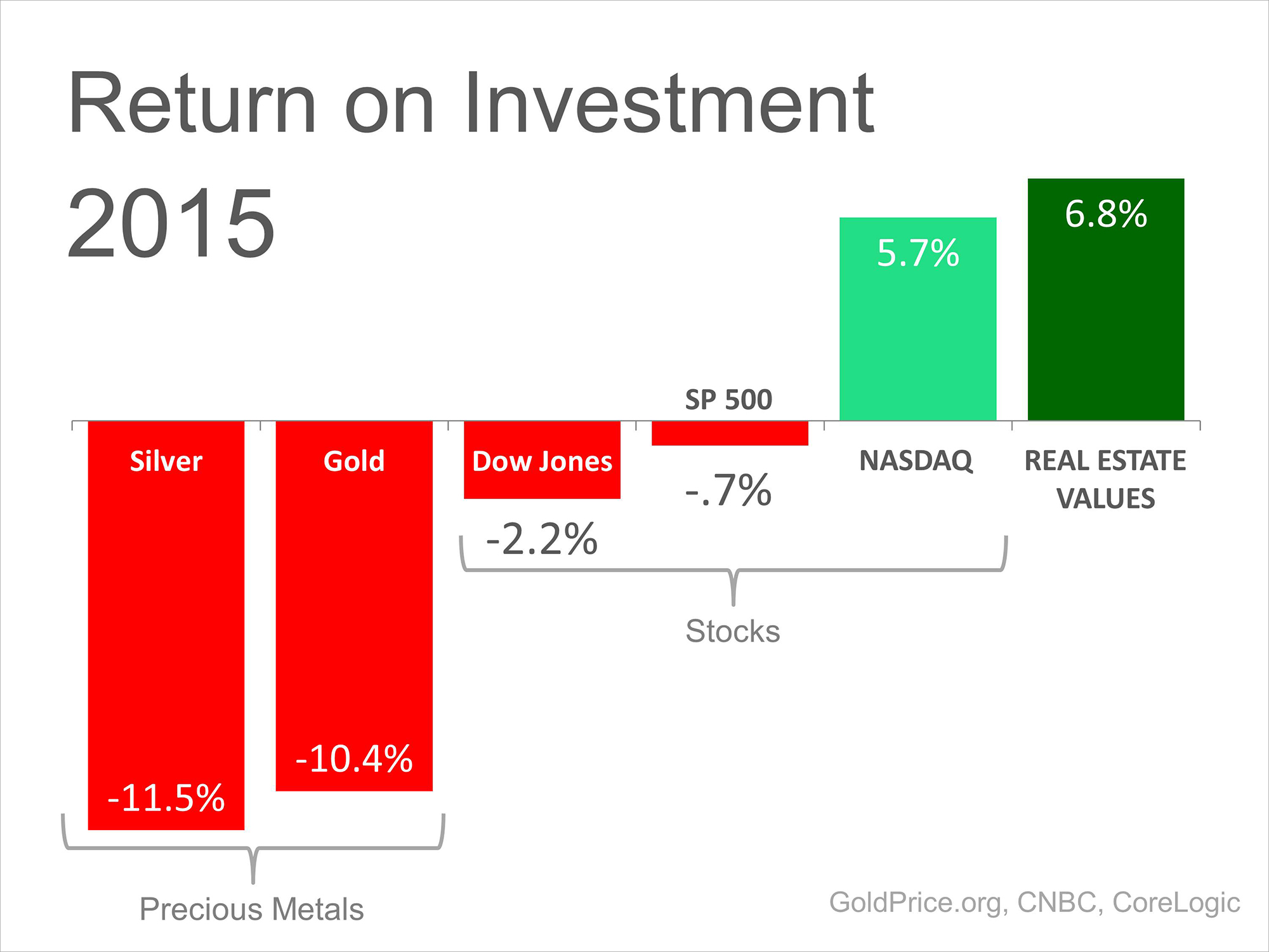 2015 Return on Investment | Simplifying The Market