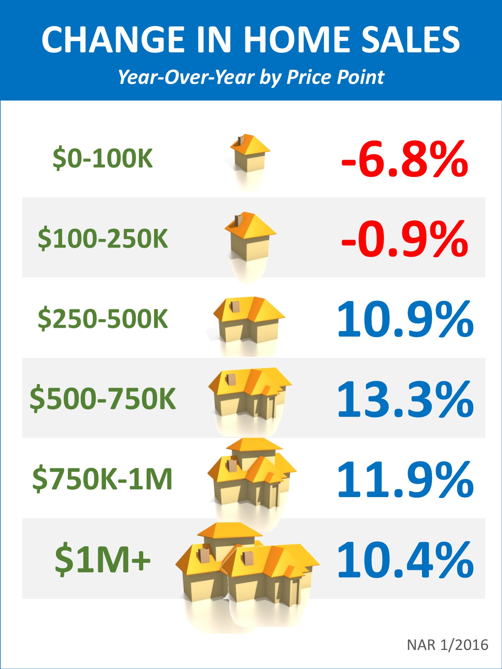 Change in Home Sales by Price Range [INFOGRAPHIC]   Simplifying The Market