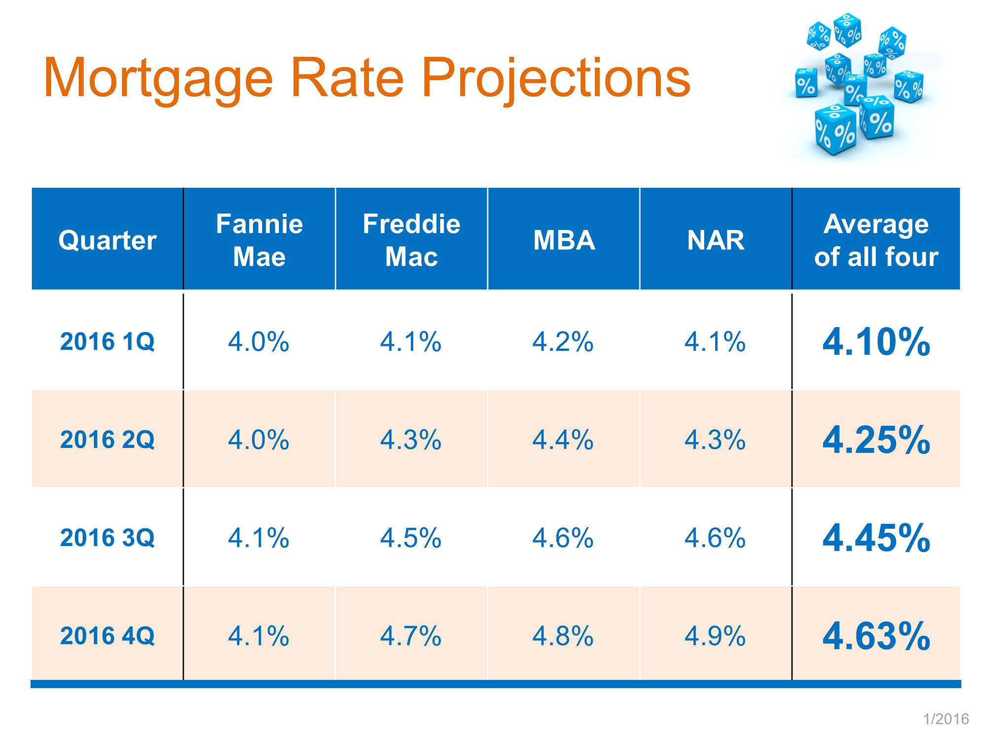 Where Are Interest Rates Headed This Year? | Simplifying The Market