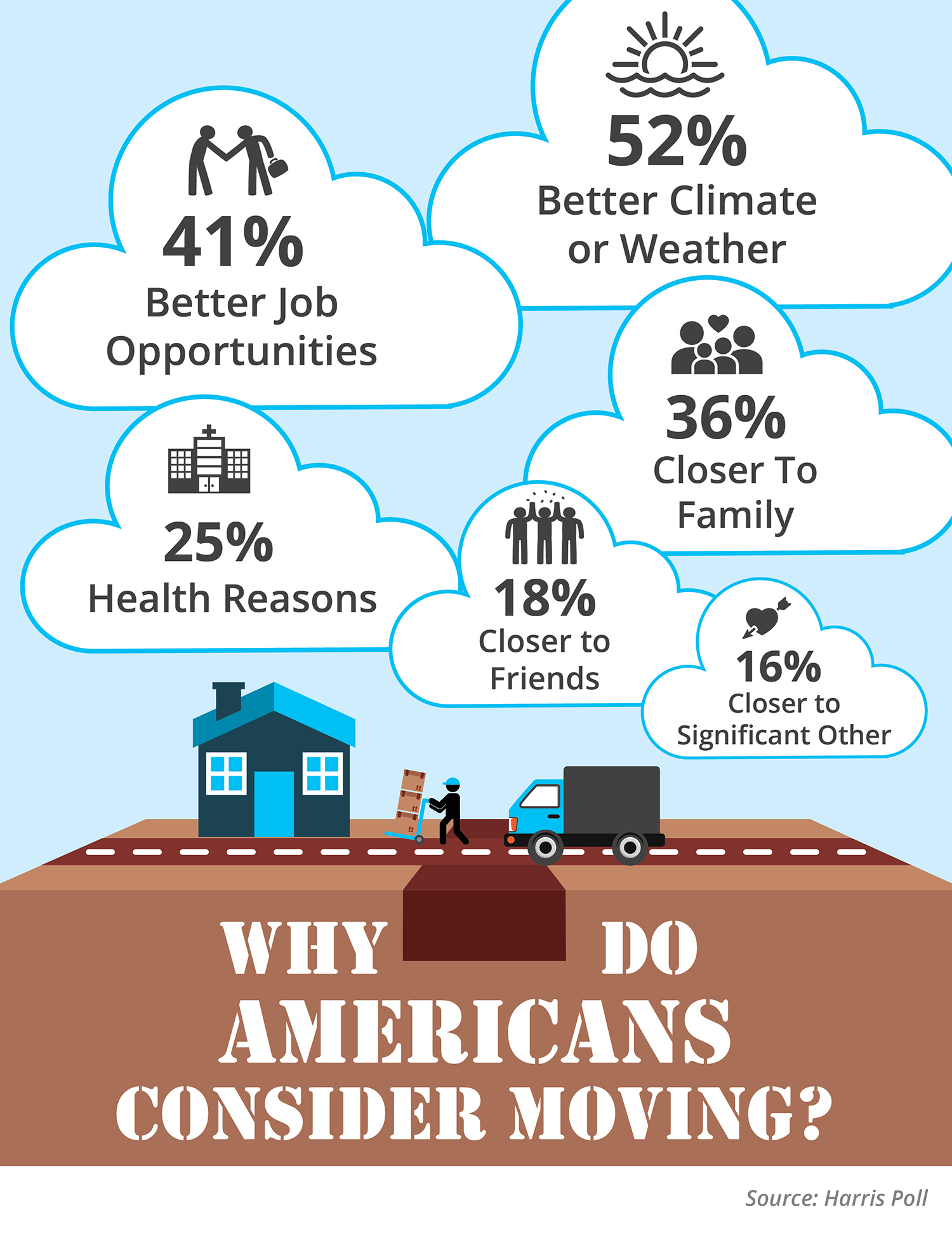 Why Do Americans Consider Moving? [INFOGRAPHIC] | Simplifying The Market