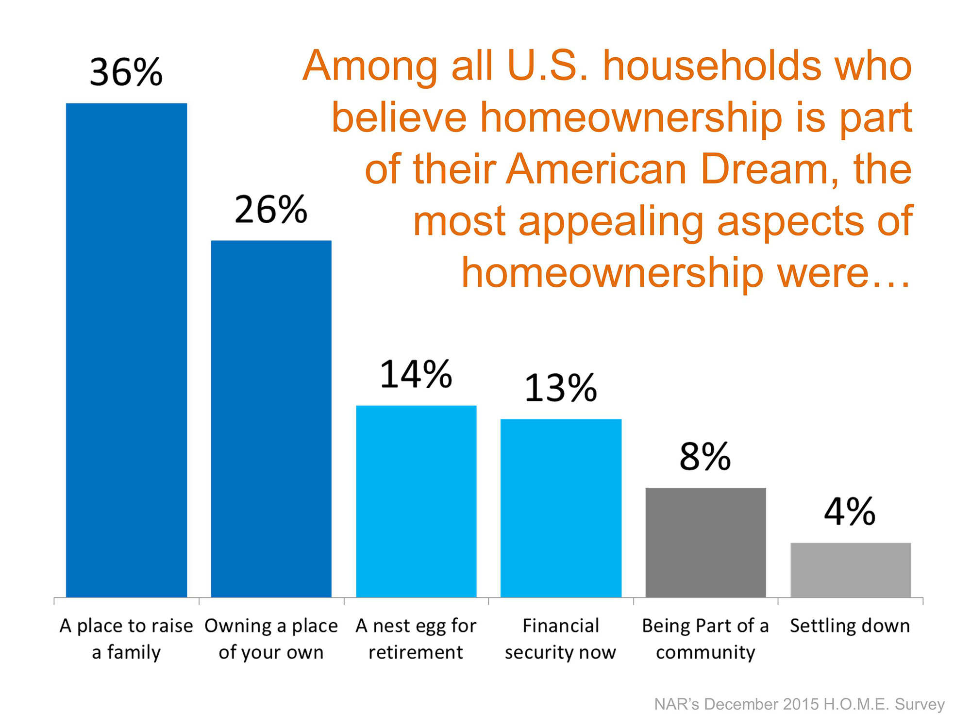The Most Appealing Aspects of Homeownership | Simplifying The Market