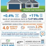 Existing Home Sales Inch Up In January [INFOGRAPHIC]