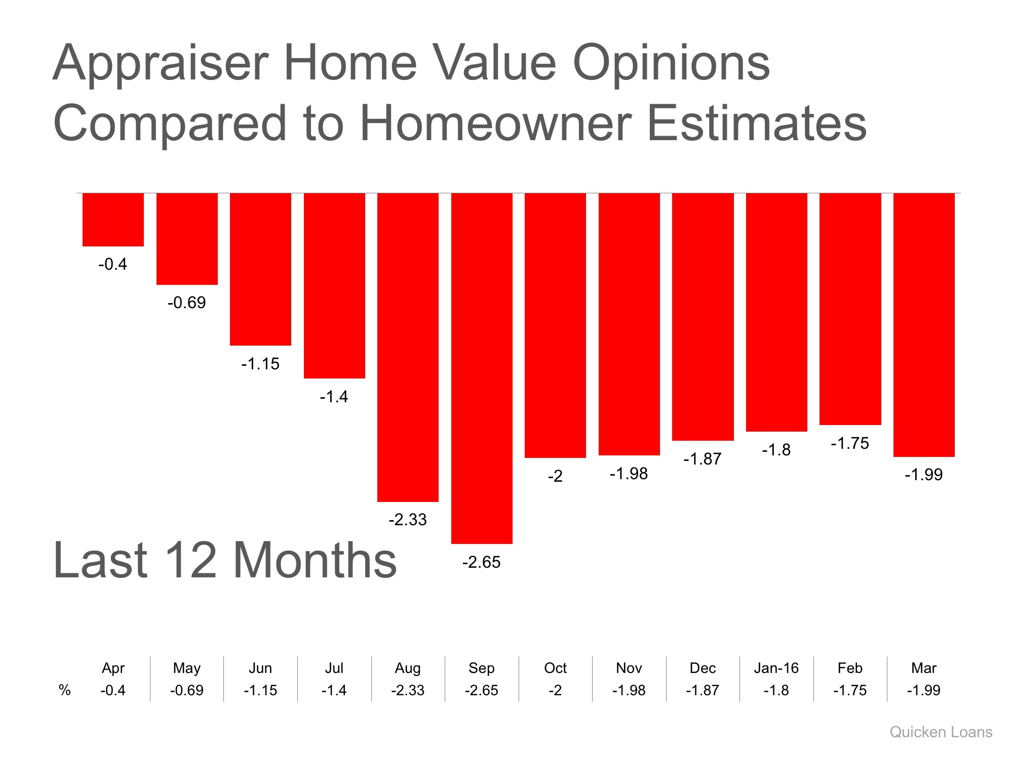 appraiser home value compared to homeowner estimates