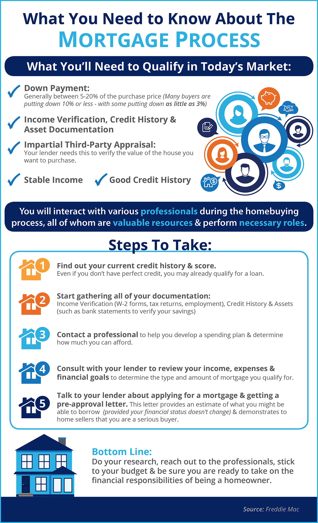 En The Mortgage Process What You Need To Know