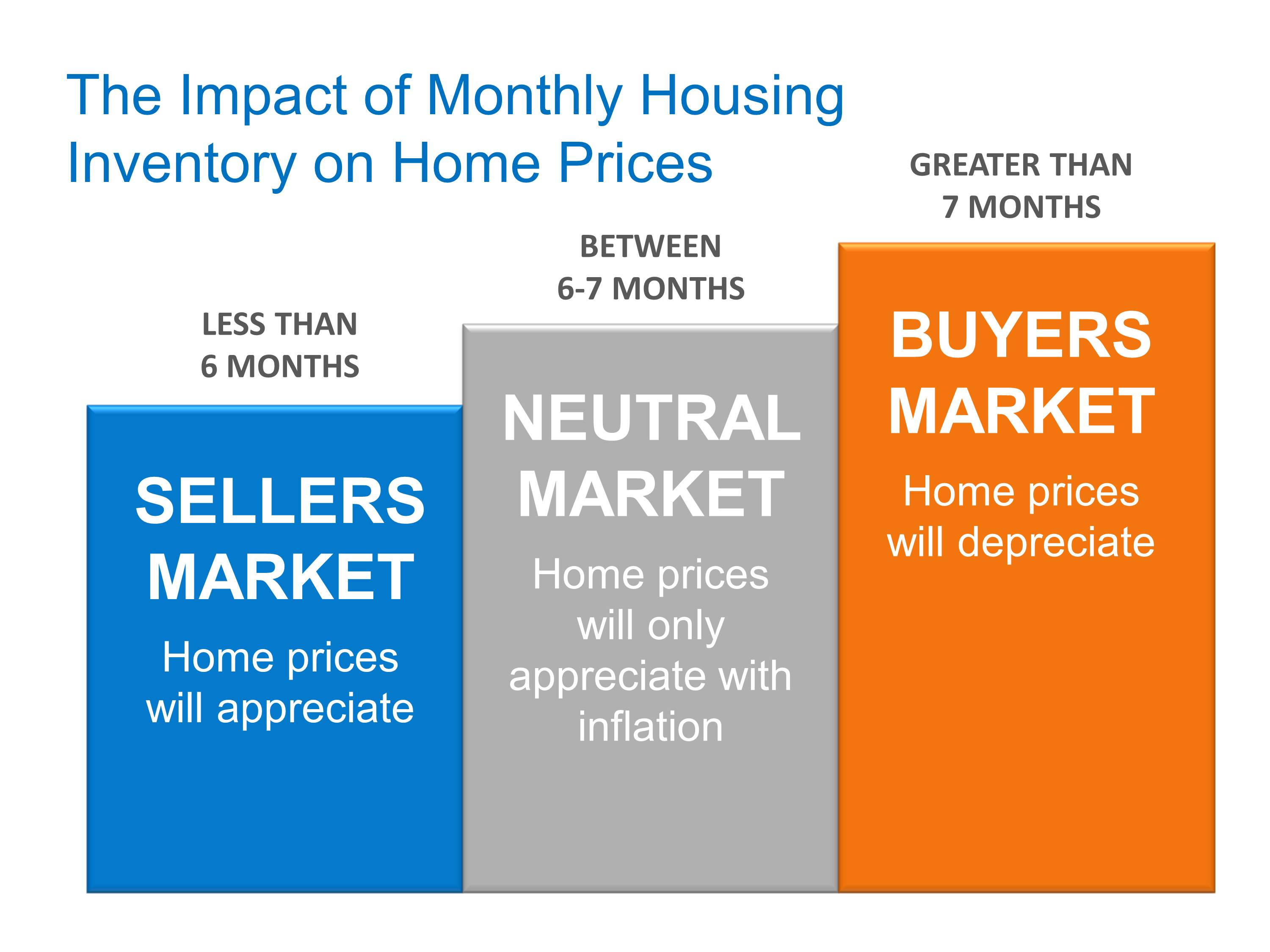 Yes, Home Prices Are Rising. No, a New Housing Bubble is NOT Forming | Simplifying The Market