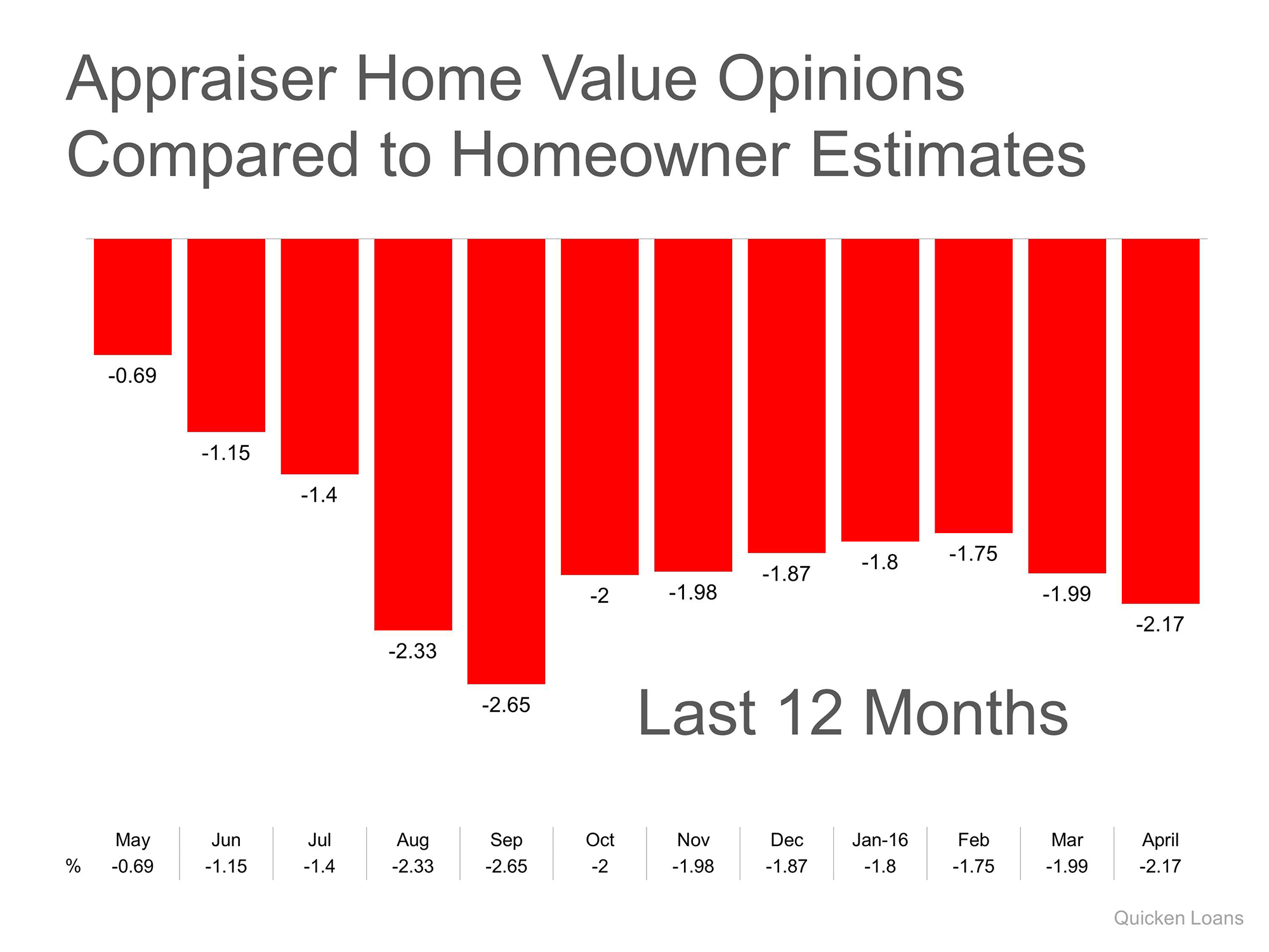 Home Prices Are Up…but there is a Challenge   Simplifying The Market