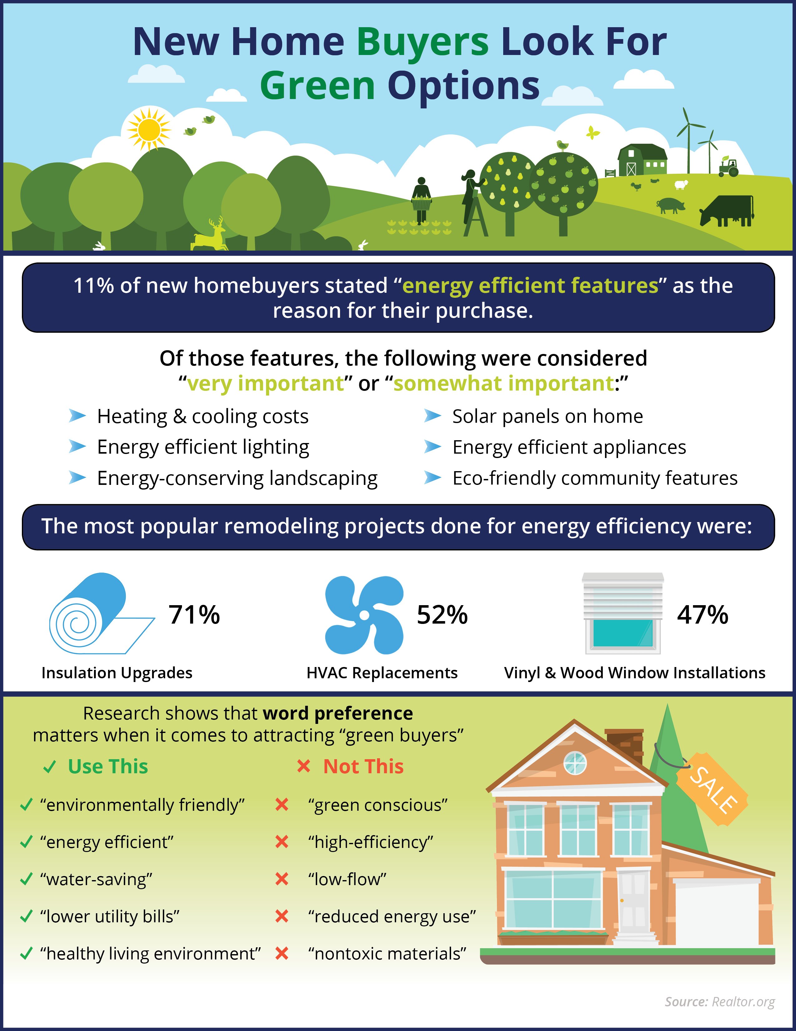 New home buyers look for green options infographic for New home options