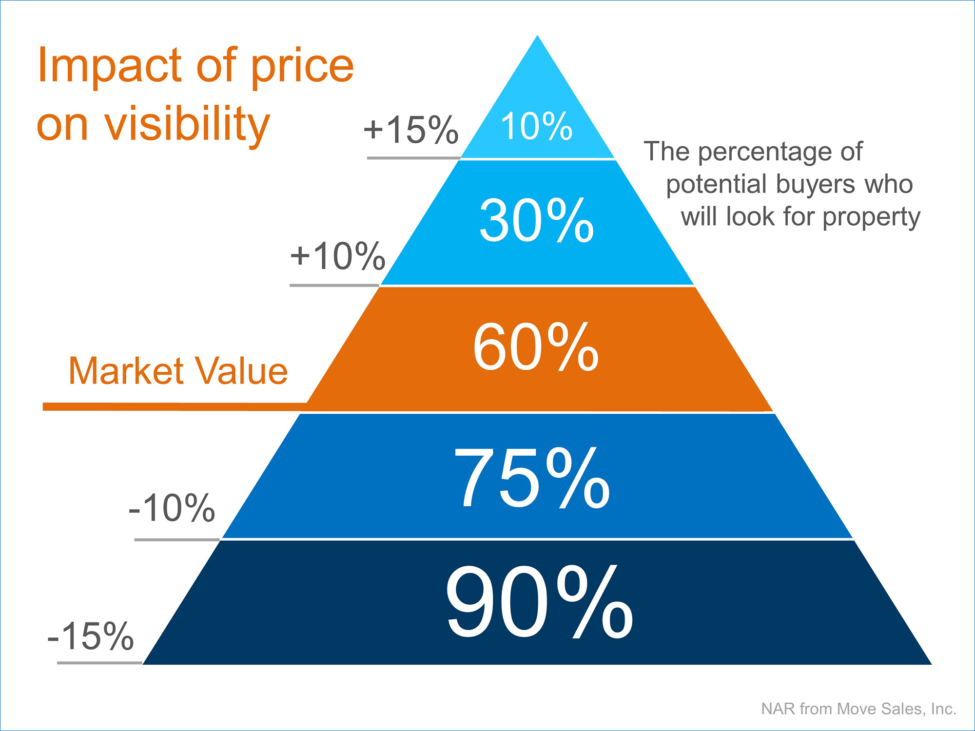 Pyramid impact of price on visibility