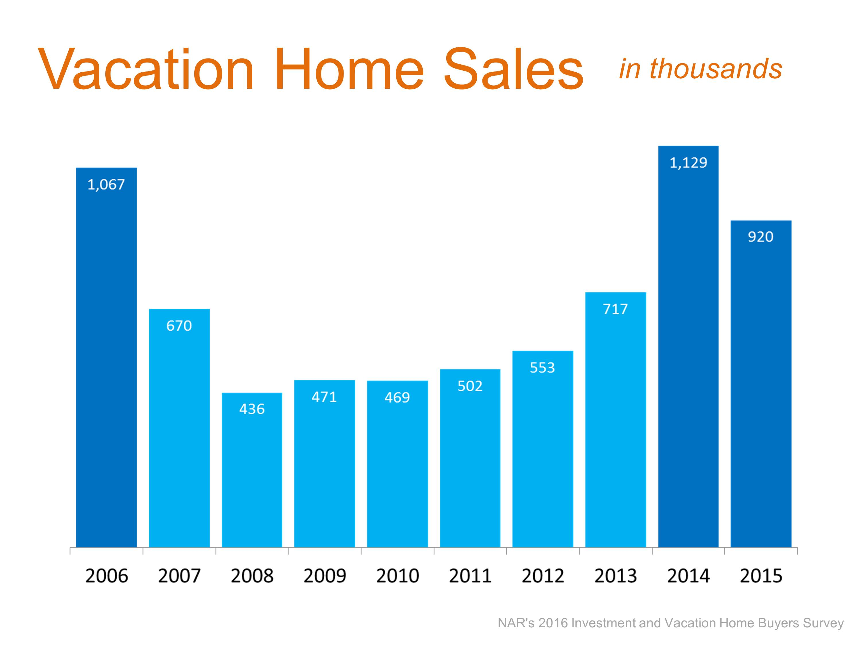 Vacation Sales: Sales Down, Prices Up | Simplifying The Market