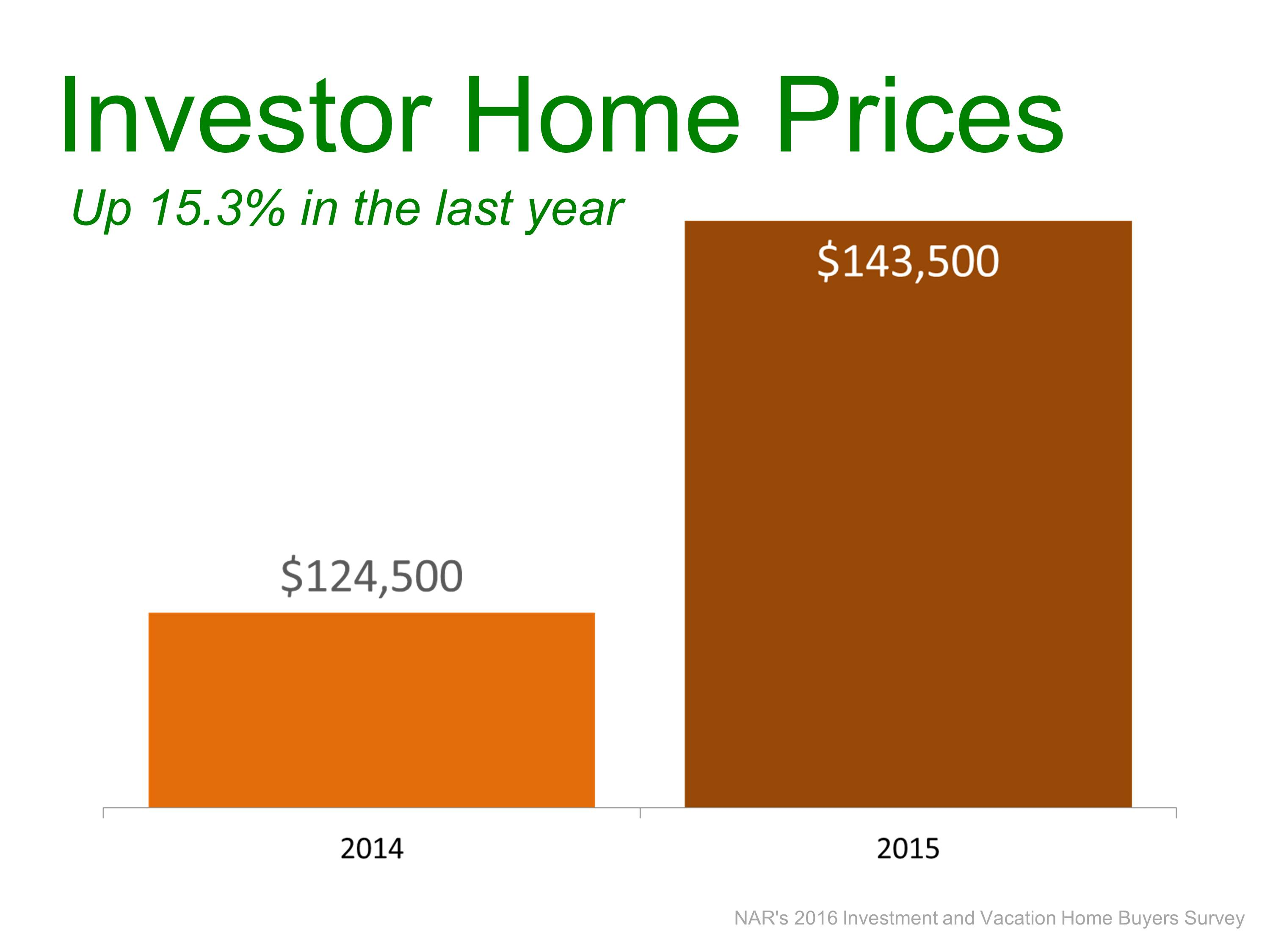 Investors: More Sales and Higher Prices | Simplifying The Market