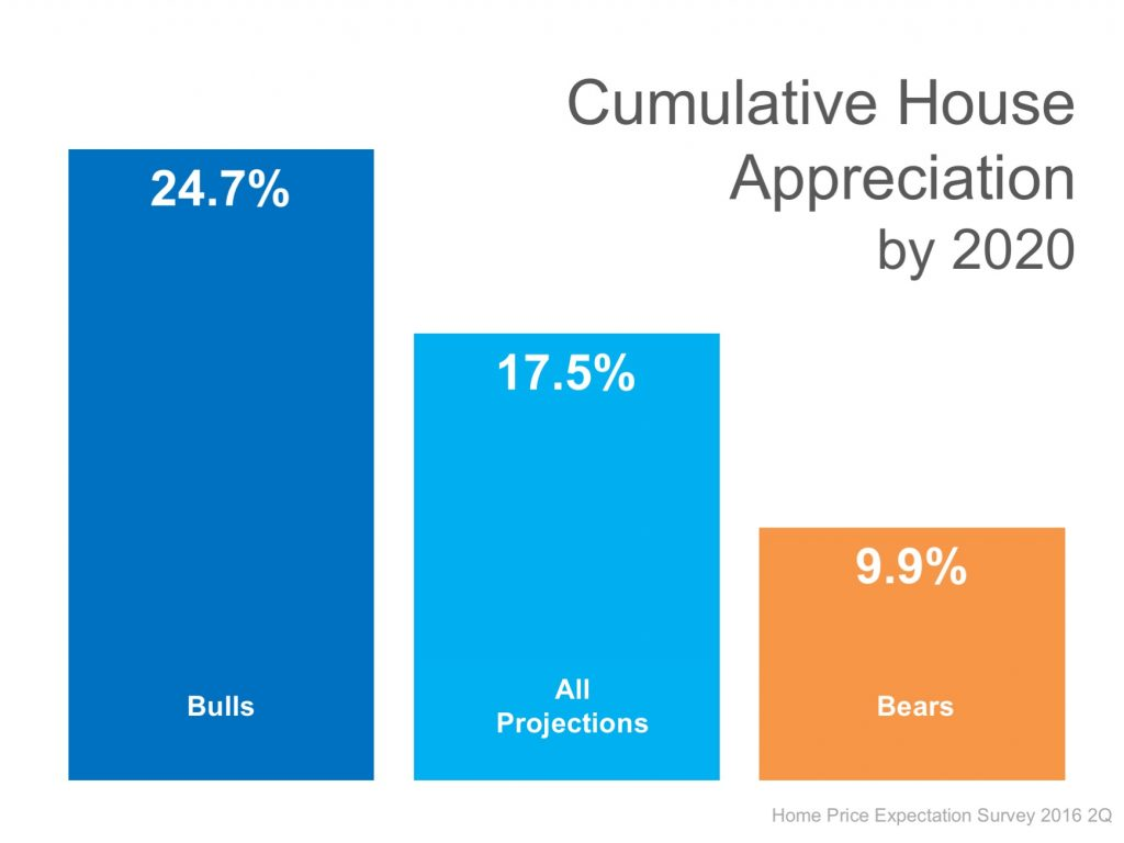 cumulative house appreciation by 2020