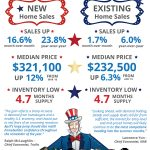 New & Existing Home Sales Climb [INFOGRAPHIC]