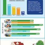Americans Believe Real Estate is the Best Long-Term Investment [INFOGRAPHIC]