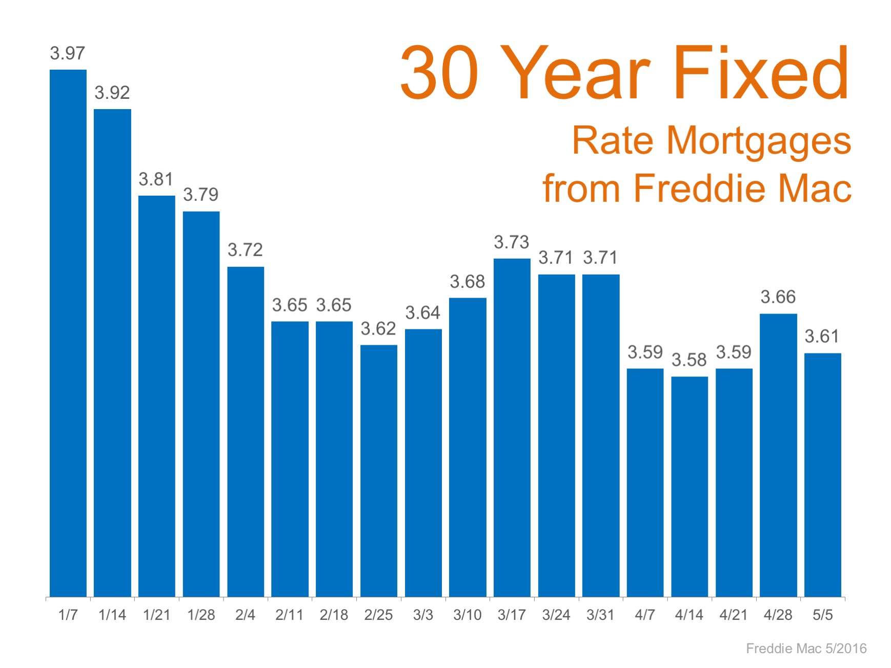 Chart of 30 year fixed rate mortgage from freddie mac