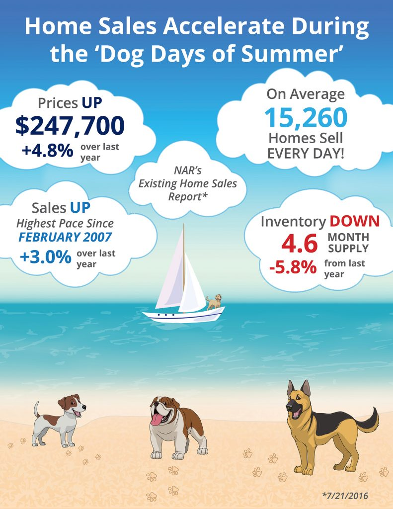 "Home Sales Accelerate During The ""Dog Days of Summer"" [INFOGRAPHIC] 