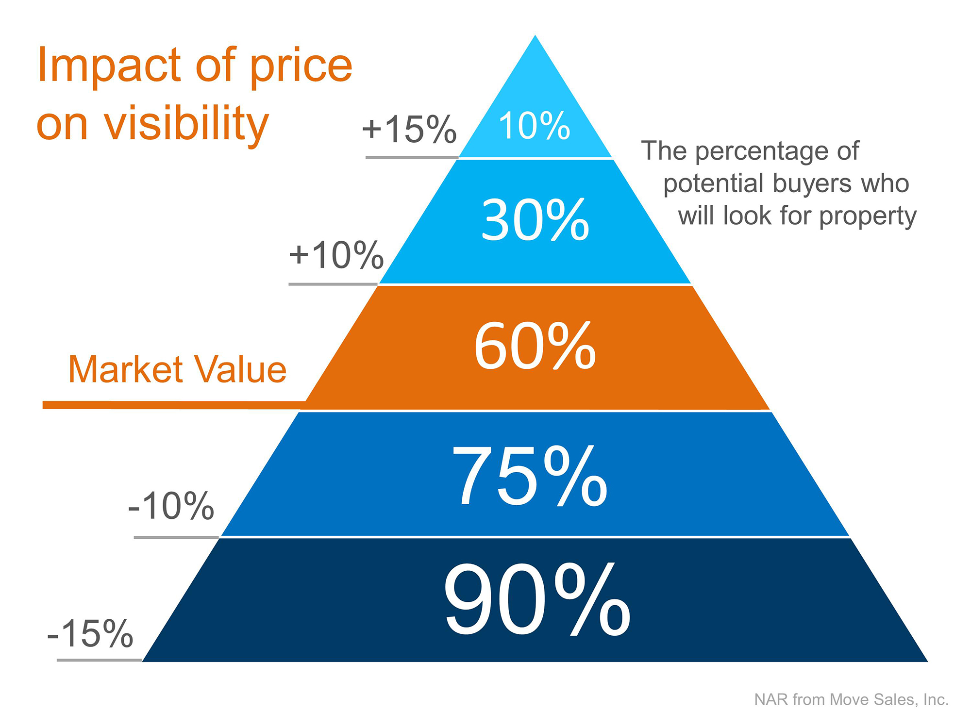House Hasn't Sold Yet? Take Another Look at Your Price!   Simplifying The Market