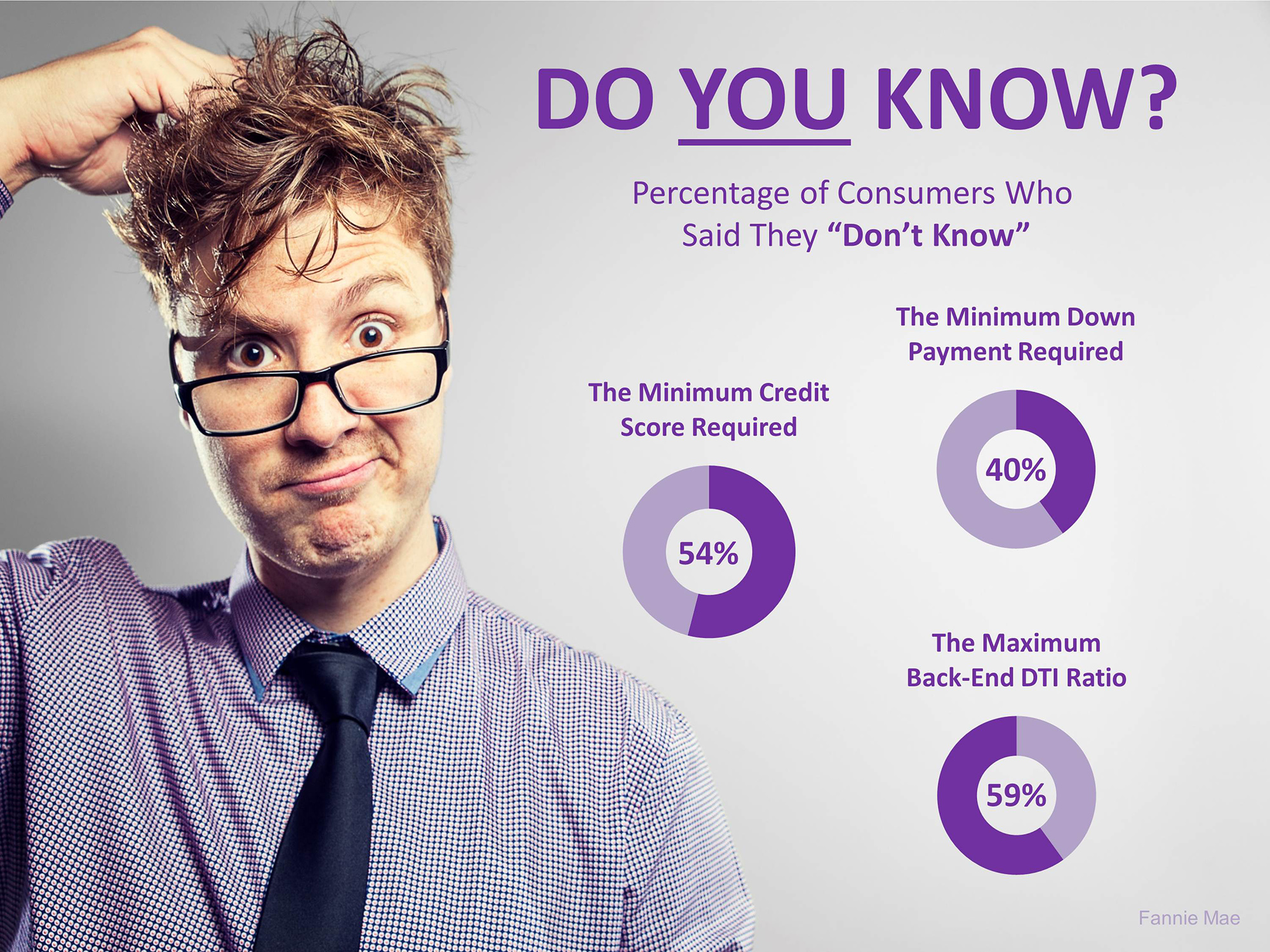 3 Crucial Questions Most Home Buyers Don't Know the Answer To. DO YOU?   Simplifying The Market
