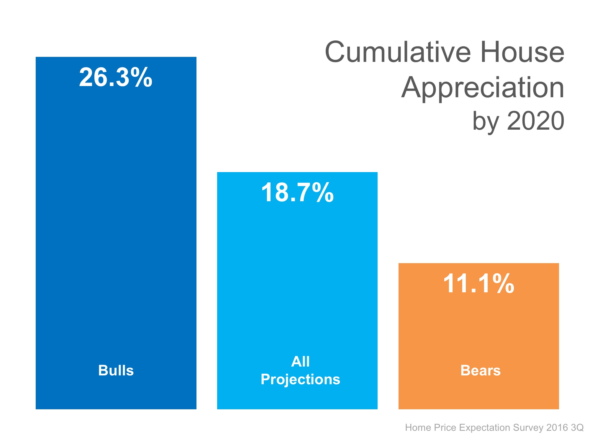 Cumulative Price Appreciation | Simplifying The Market
