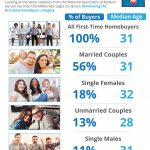 'Old Millennials' Are Diving Head-First into Homeownership [INFOGRAPHIC]