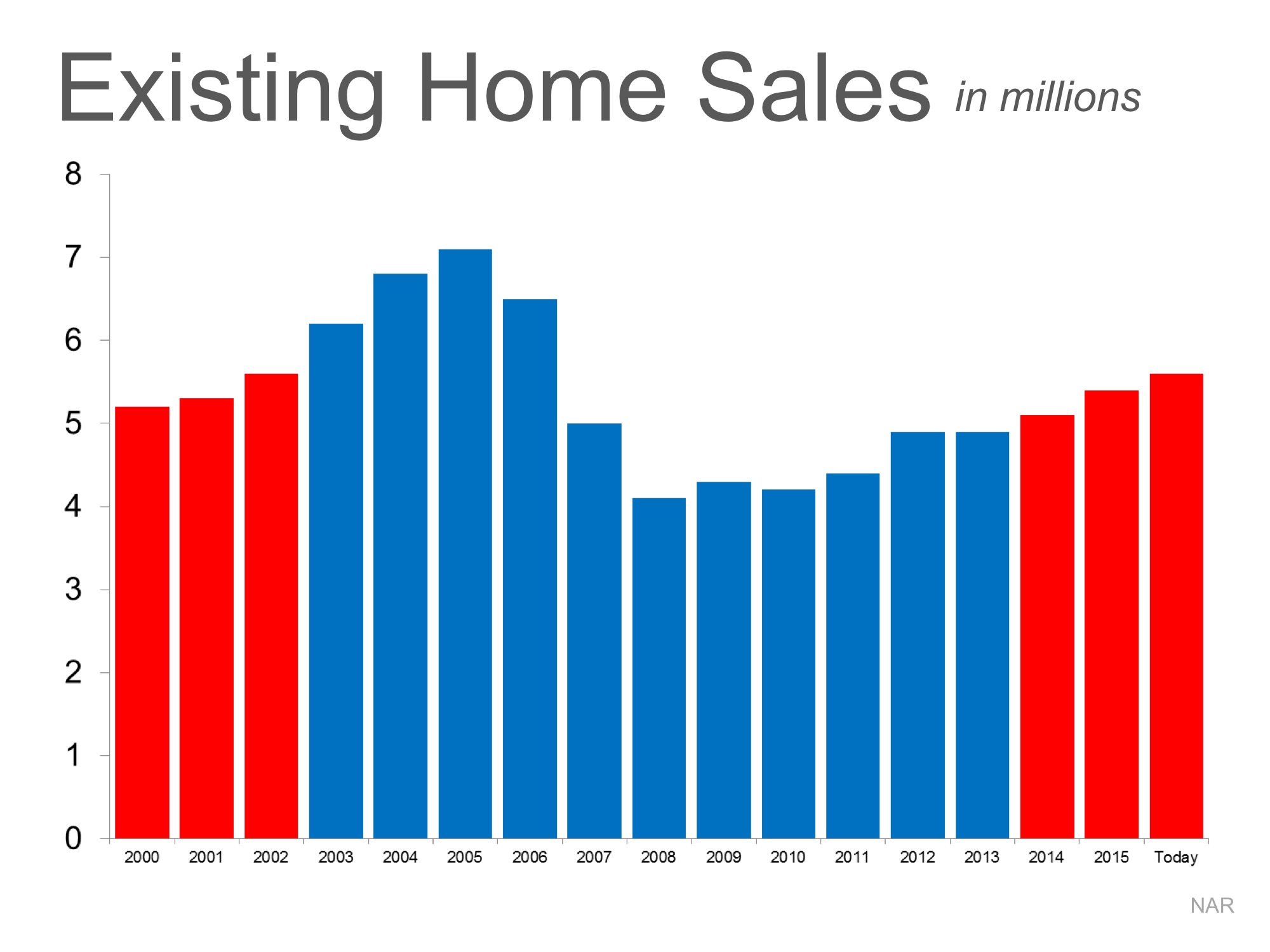 Is the Current Pace of Home Sales Sustainable? | Simplifying The Market