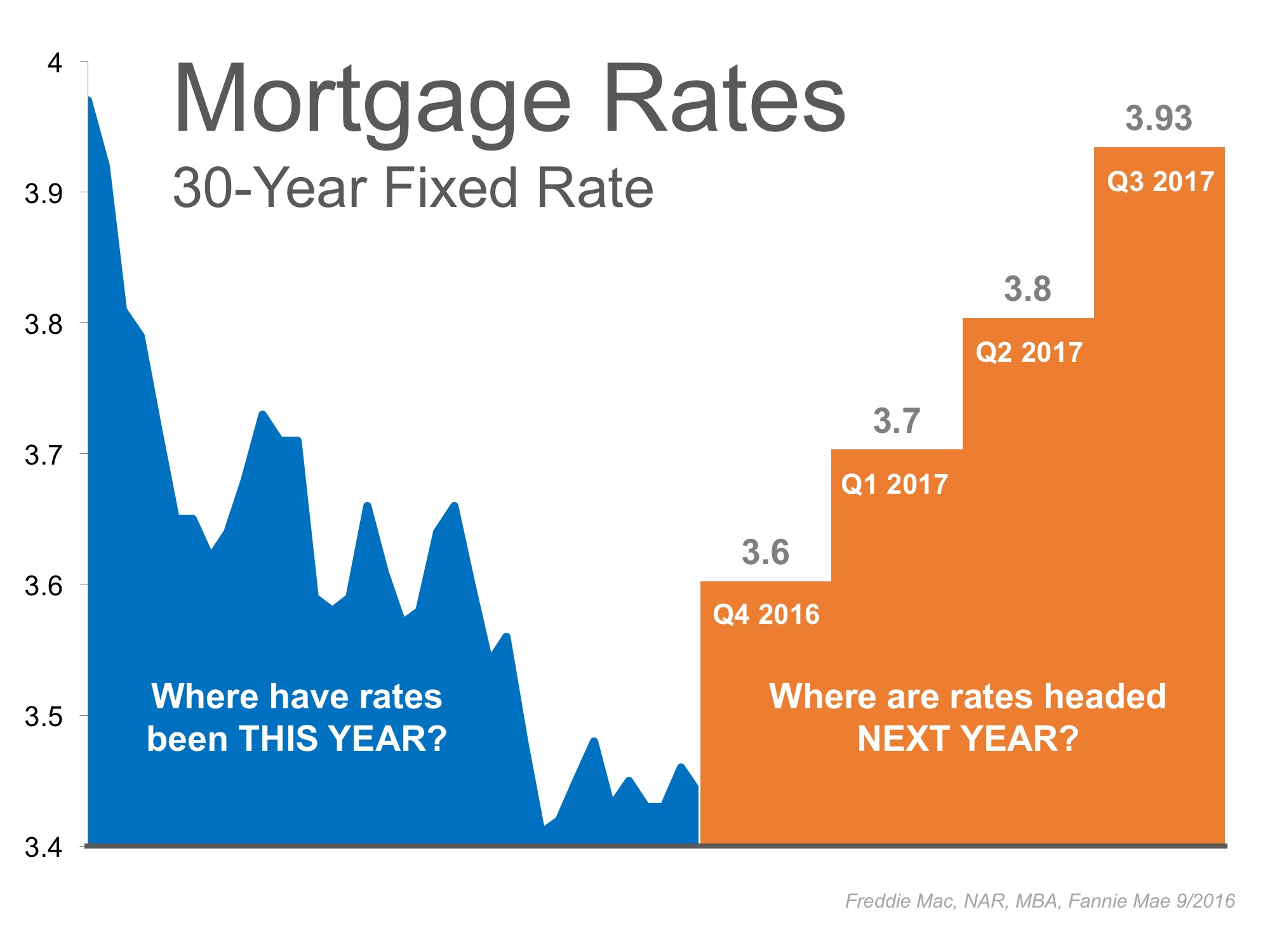 Interest Rates Remain at Historic Lows… But for How Long? | Simplifying The Market