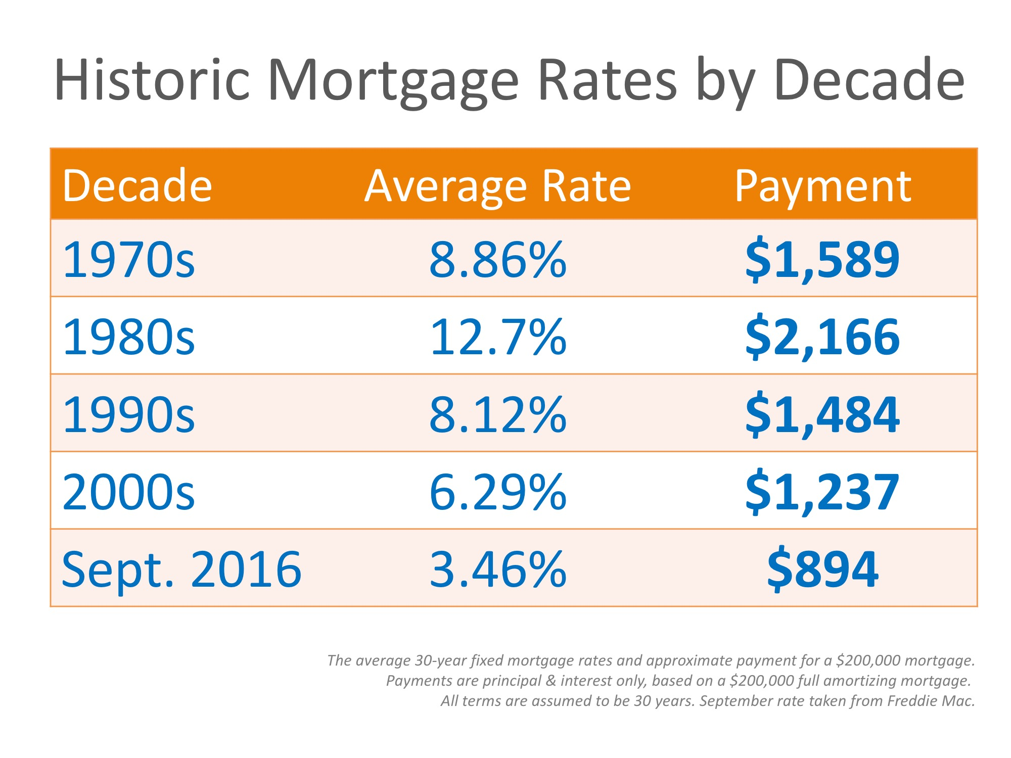 Mortgage Rates By Decade Compared To Today [infographic. Electronic Signature Form List Of Emr Systems. Google Site Domain Registration. Prototyping Software Development. Careers In The Criminal Justice Field. Source Of Testosterone Wheel Collision Center. Lawyers In Chicago Illinois 1 Hour Cleaners. Scholarships For First Year College Students. Google Website Registration Ed Disorder Men