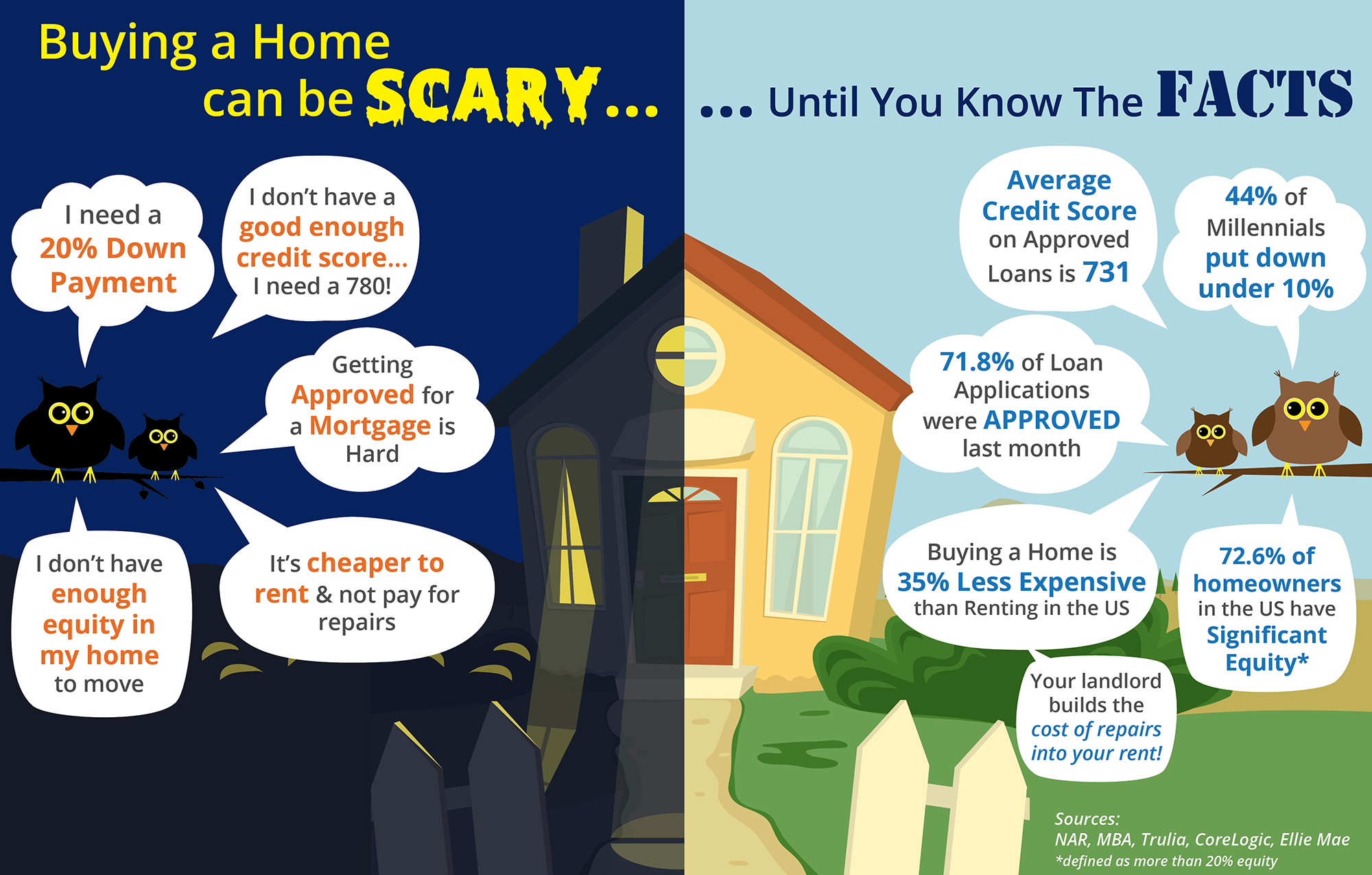 Buying a home can be scary know the facts infographic for Things to do when buying a house