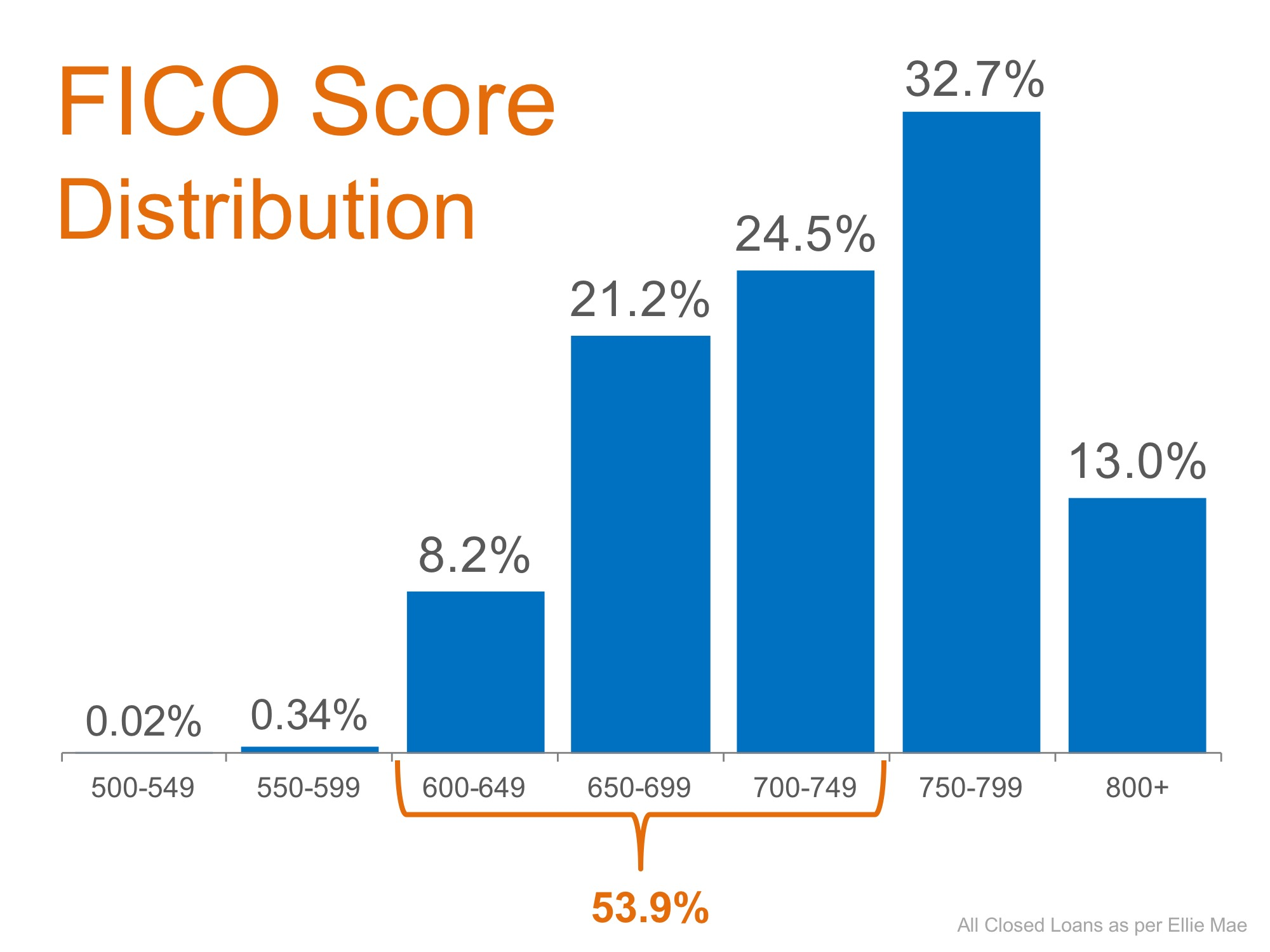 Don't Disqualify Yourself… Over Half of All Loans Approved Have a FICO Score Under 750 | Simplifying The Market