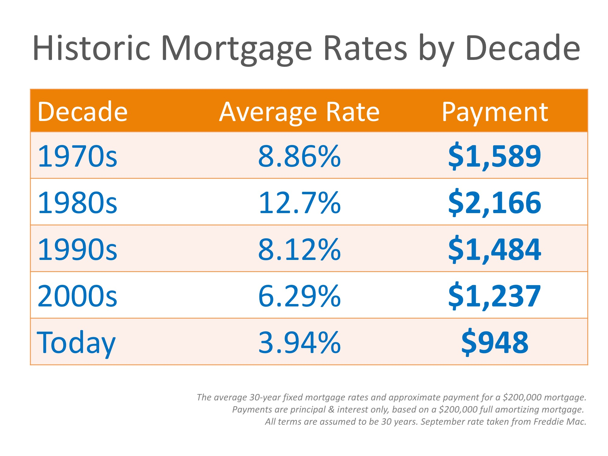 Mortgage Interest Rates Last 6 Months