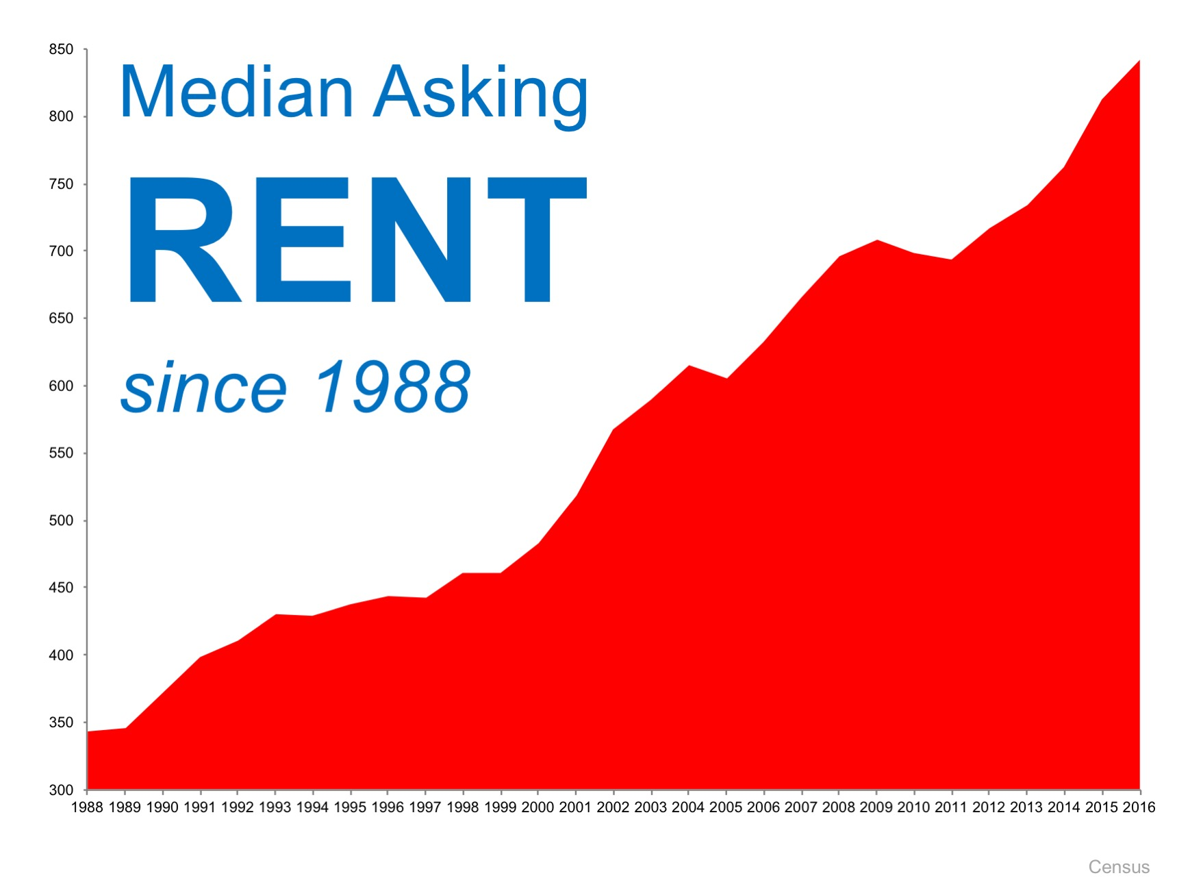 When Is a Good Time to Rent? Not Now! | Orlando Property Manager