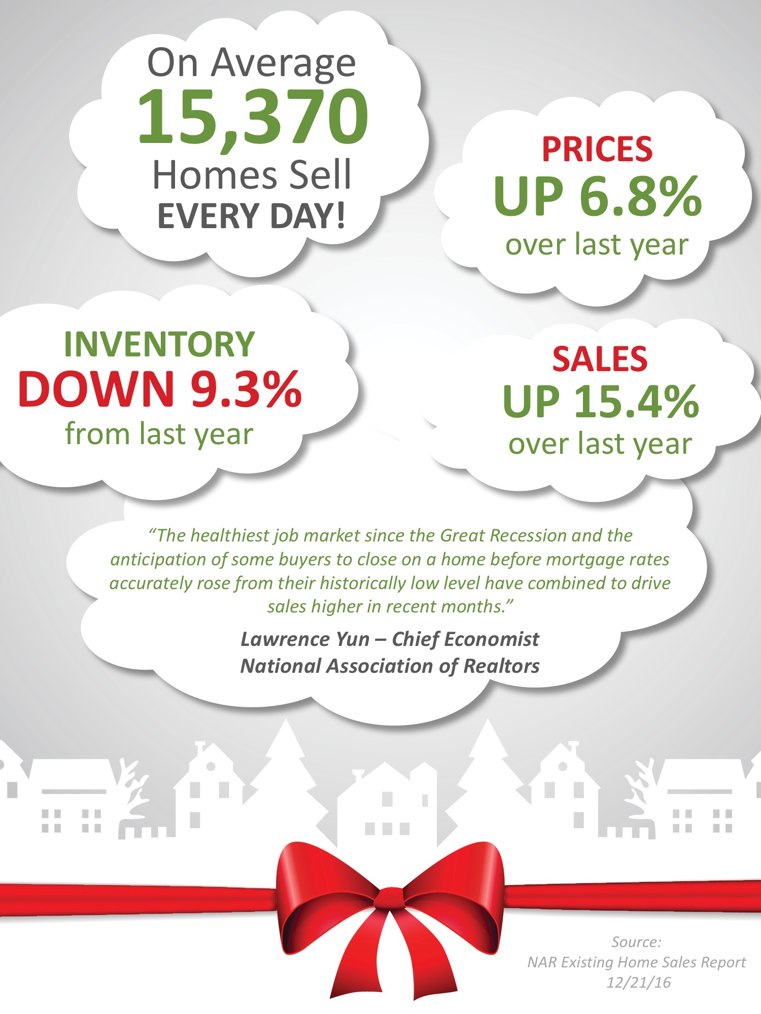 Existing Home Sales Surge Through The Holidays [INFOGRAPHIC]   Simplifying The Market