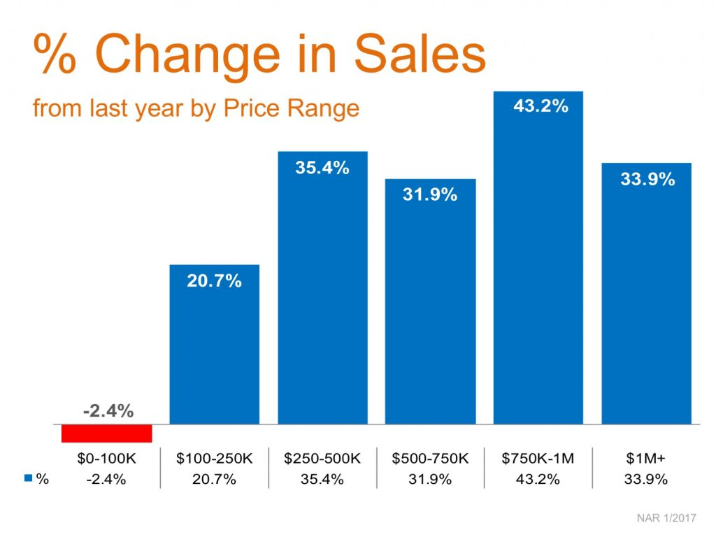 Year-Over-Year Price Appreciation Reaches Double Digits in 5 Price Categories | Simplifying The Market
