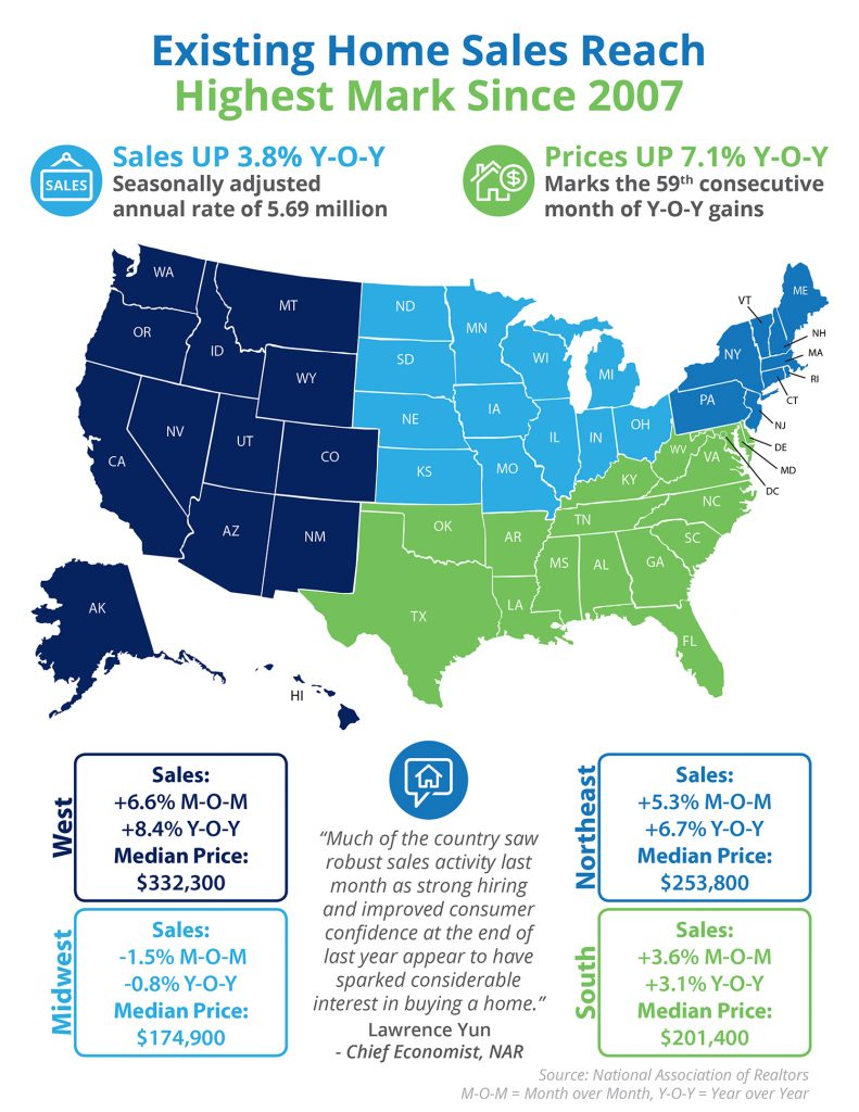 Existing Home Sales Reach Highest Mark Since 2007 [INFOGRAPHIC] | Simplifying The Market