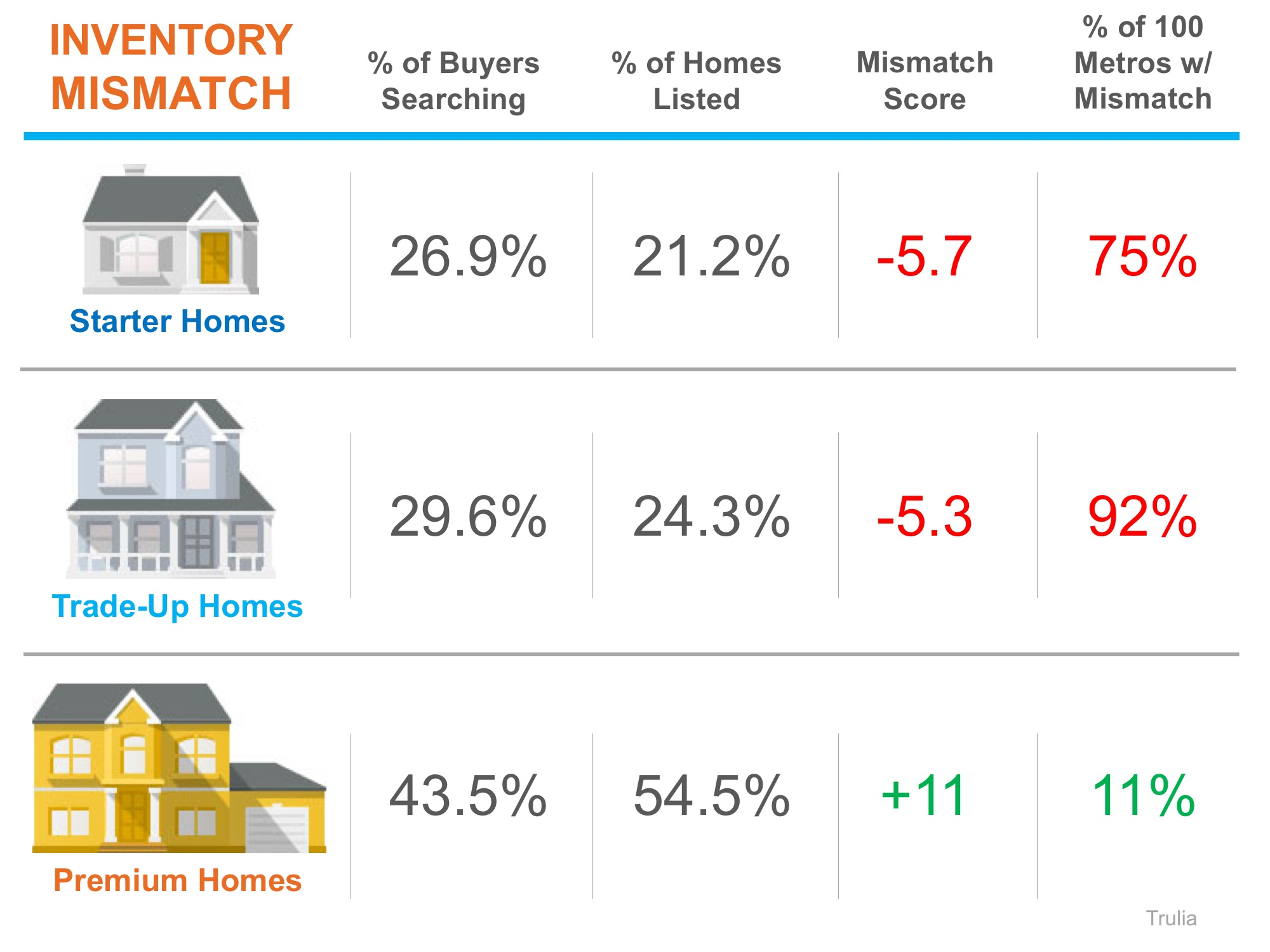 A Tale of Two Markets: Inventory Mismatch Paints a More Detailed Picture | Simplifying The Market