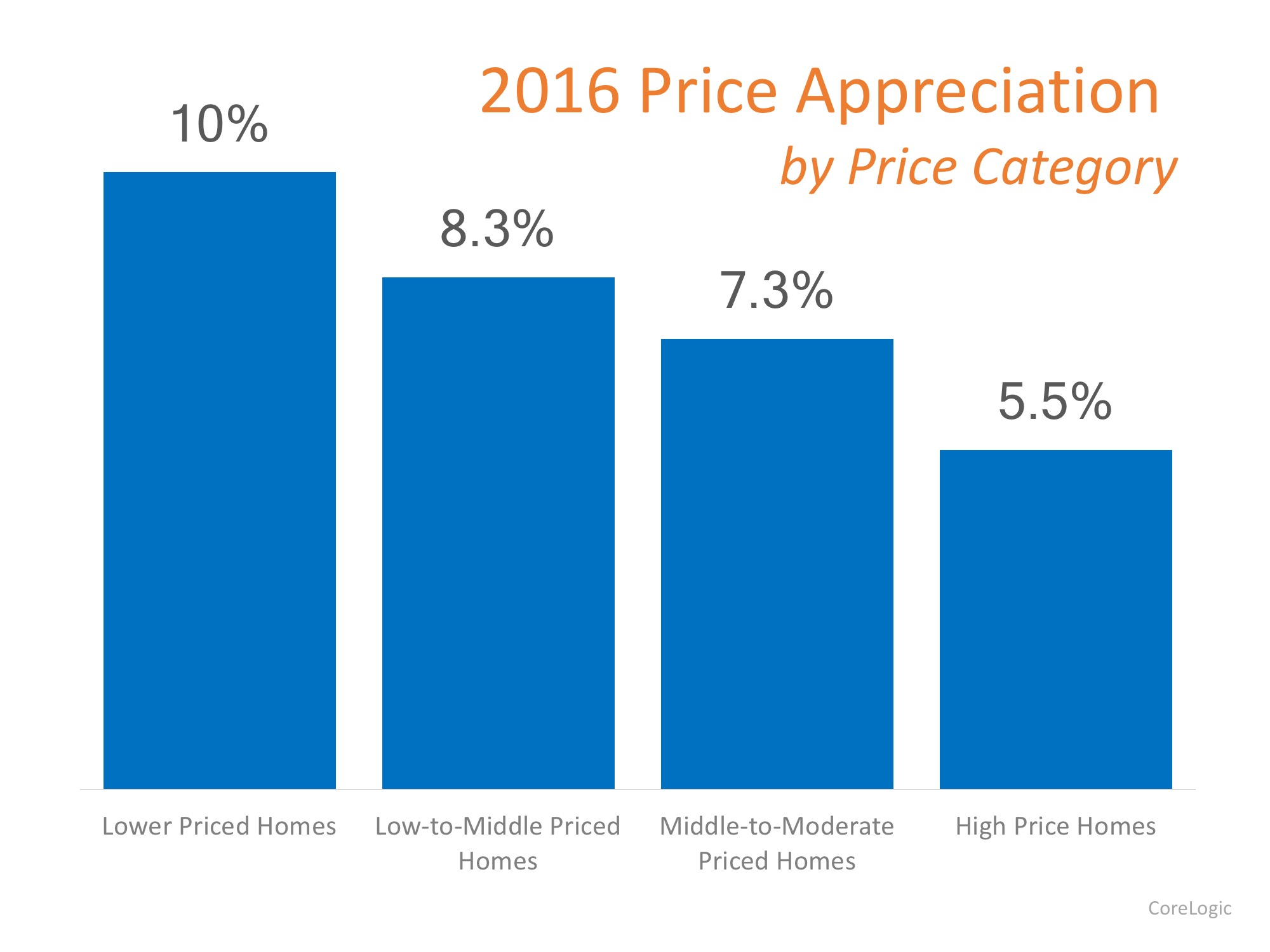 Which Homes Have Appreciated the Most? | Simplifying The Market
