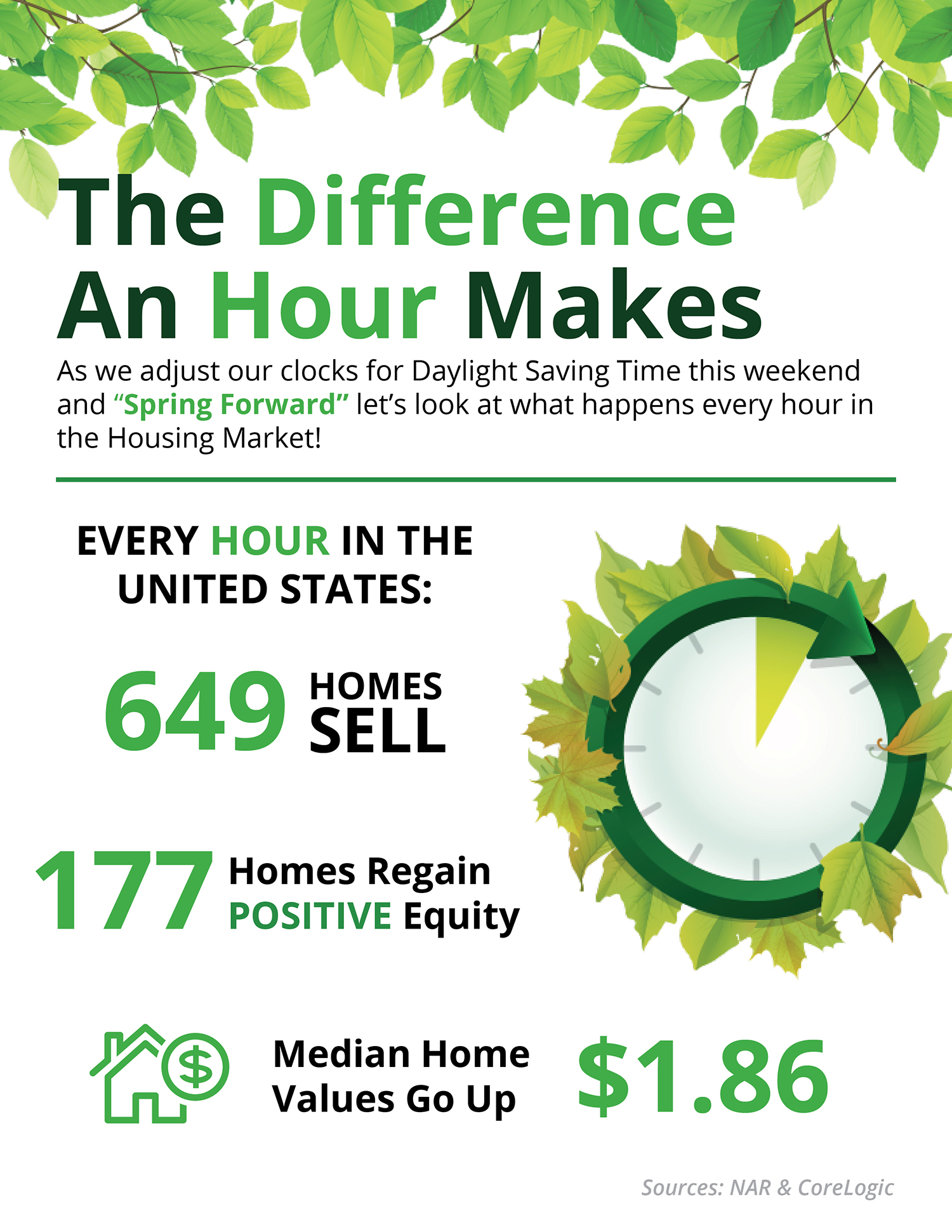 Homest Spring Forward The Difference An Hour Makes Infographic