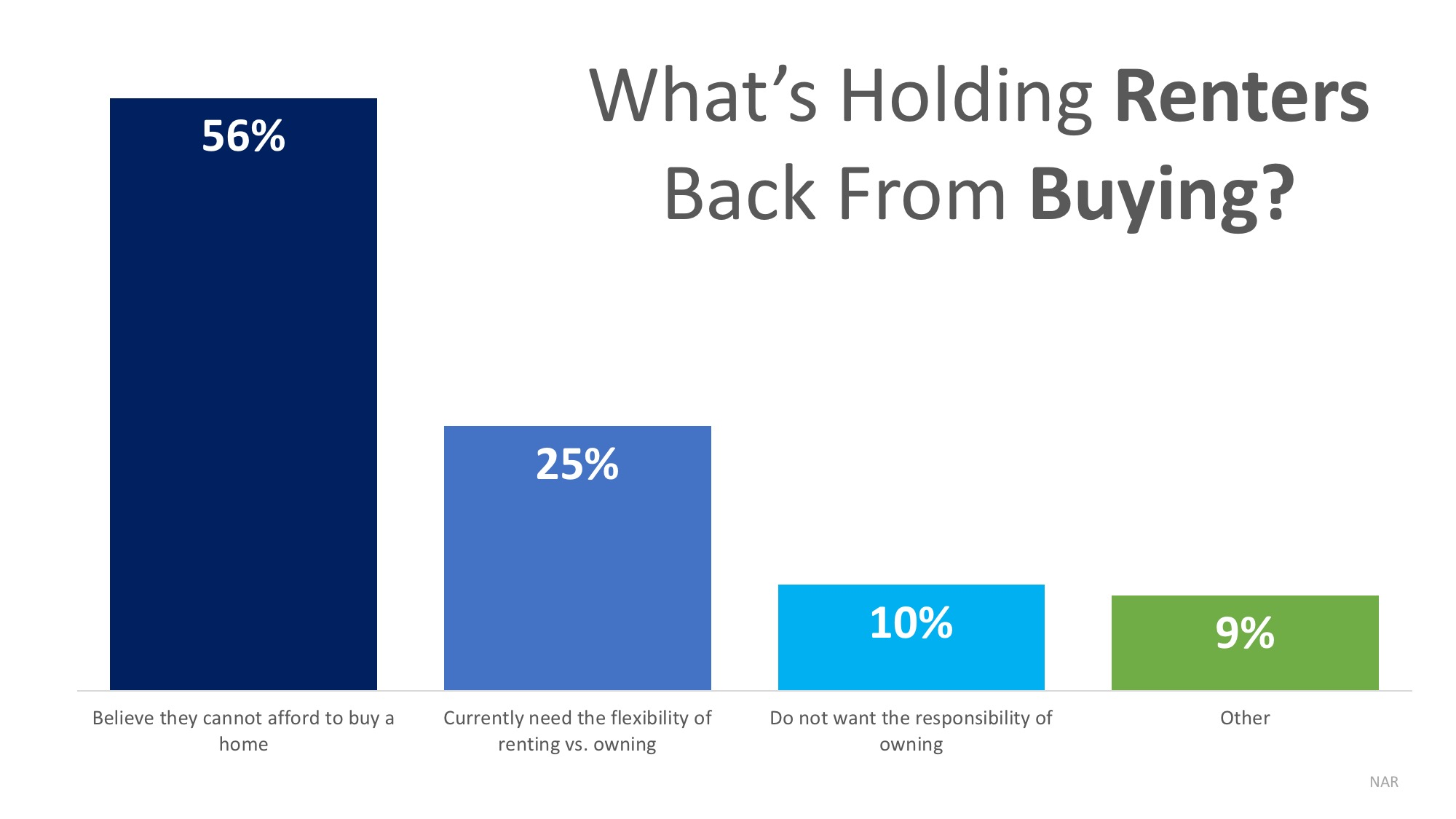 80% of Renters Believe Homeownership is a Part of Their American Dream   Simplifying The Market