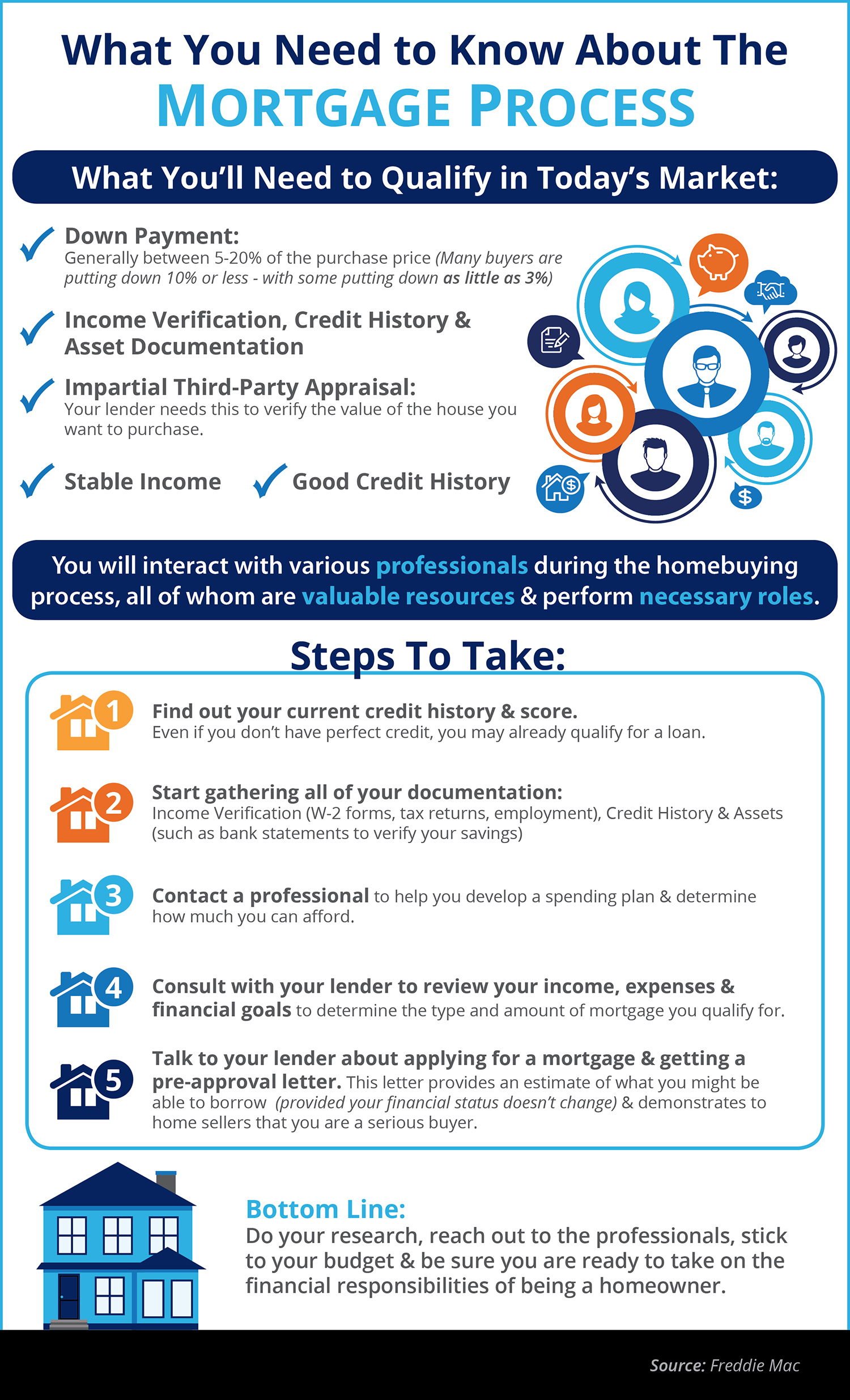 The Mortgage Process: What You Need to Know [INFOGRAPHIC] | Simplifying The Market