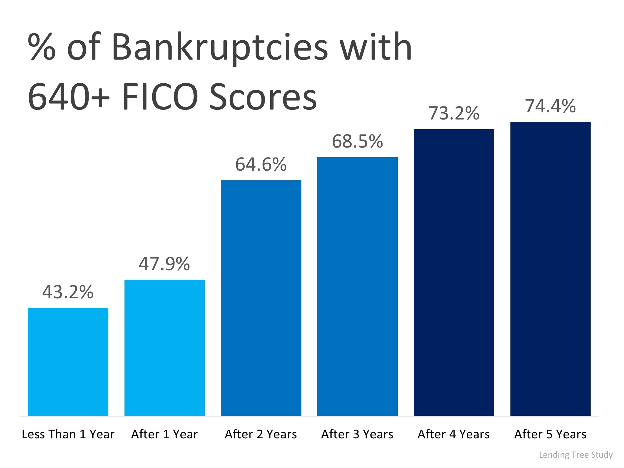 Boomerang Buyers: Most Qualify for Financing in 2-3 Years   Simplifying The Market