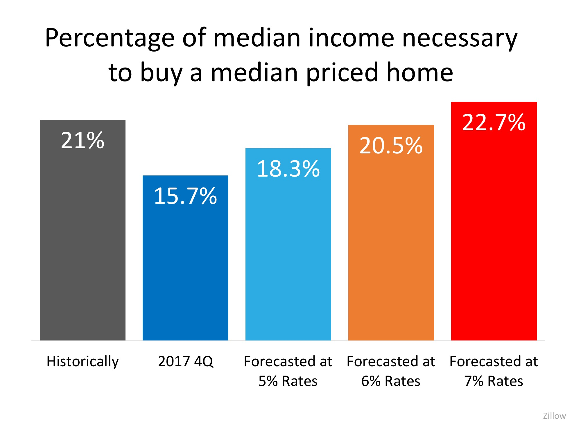 The COST of Your Next Home Will Be LESS Than Your Parents' Home Was   Simplifying The Market