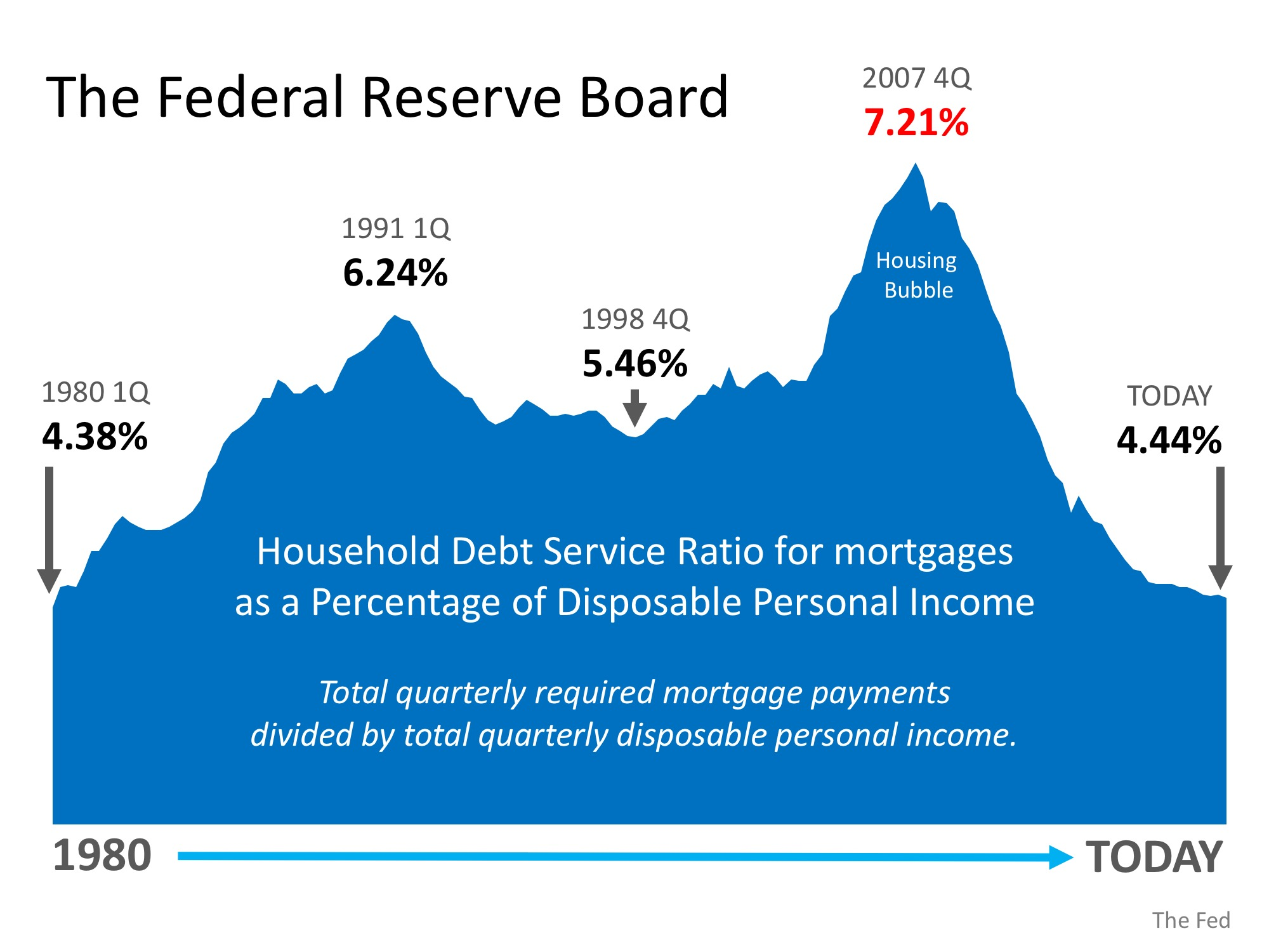 Is Family Mortgage Debt Out of Control? | Simplifying The Market