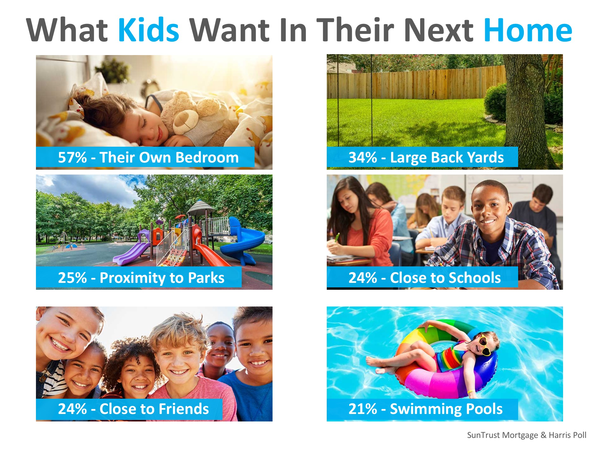 Parents Say Kids' Opinions Matter Big When Buying a Home   Simplifying The Market